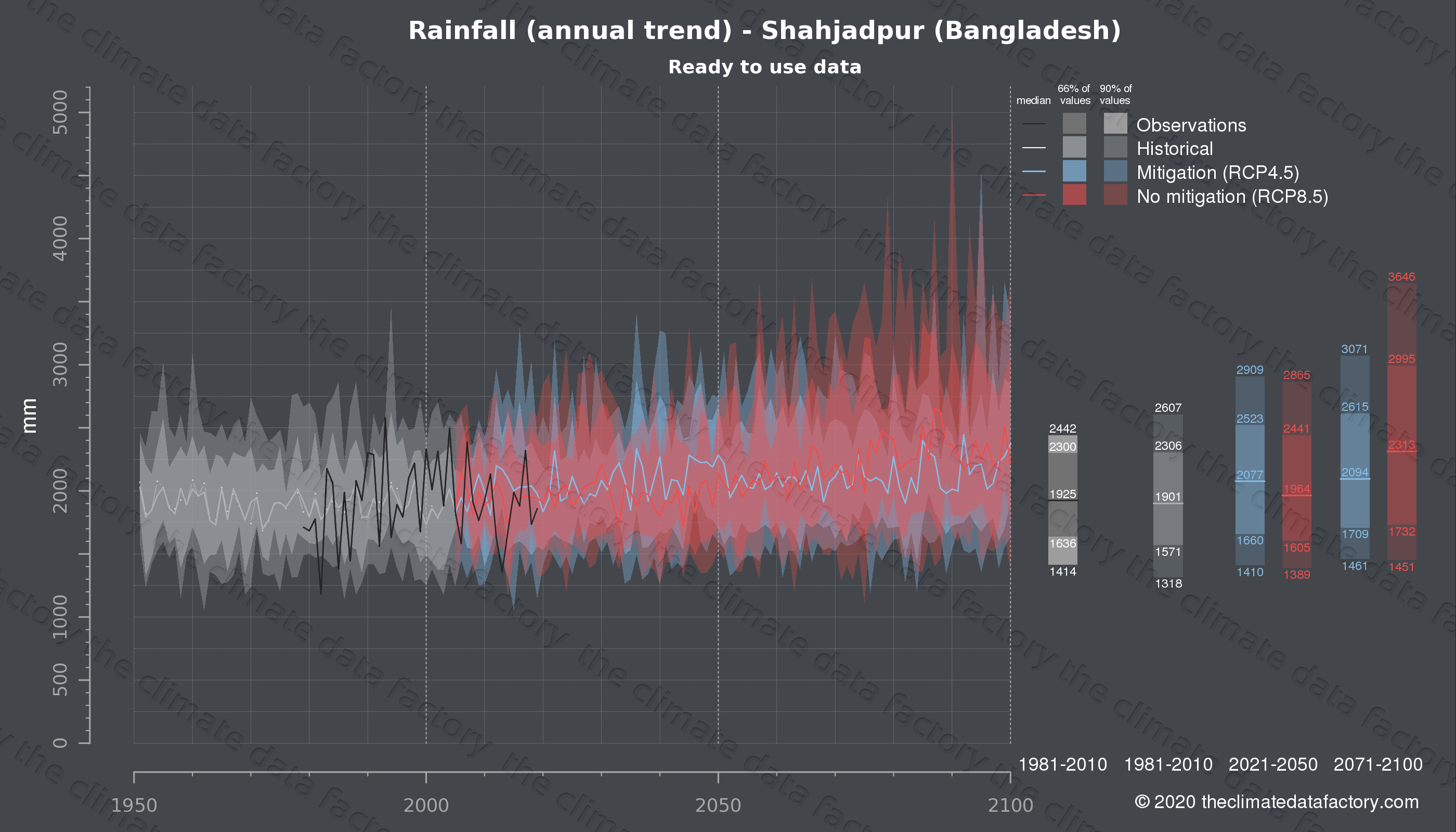 Graphic of projected rainfall for Shahjadpur (Bangladesh) under two climate change mitigation policy scenarios (RCP4.5, RCP8.5). Represented climate data are processed (bias-adjusted and quality controlled) data from IPCC models. https://theclimatedatafactory.com