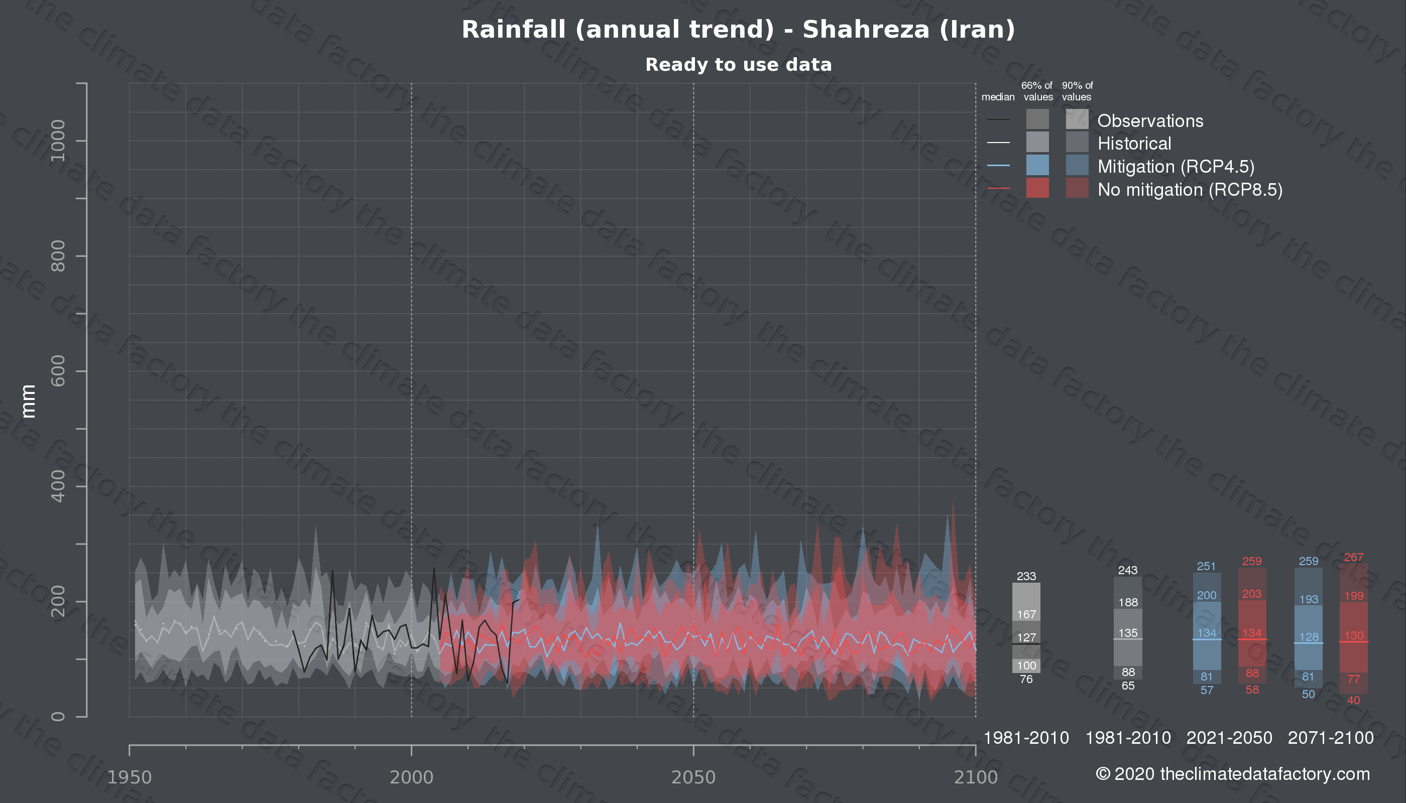 Graphic of projected rainfall for Shahreza (Iran) under two climate change mitigation policy scenarios (RCP4.5, RCP8.5). Represented climate data are processed (bias-adjusted and quality controlled) data from IPCC models. https://theclimatedatafactory.com