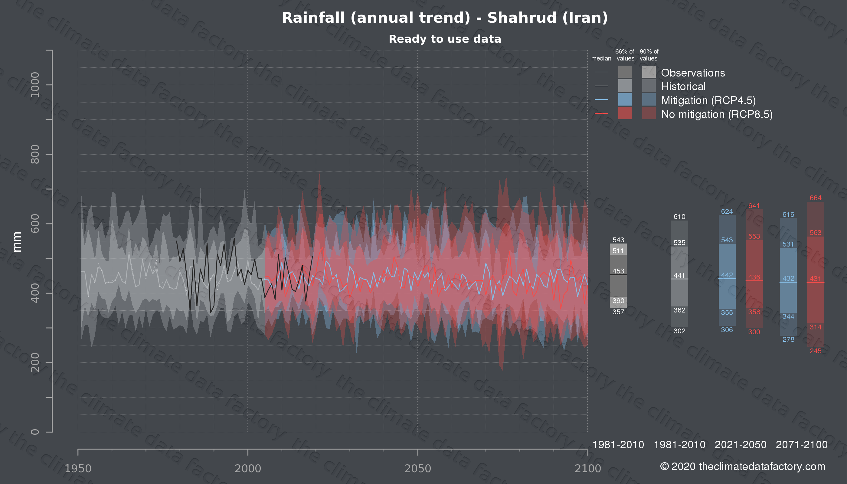 Graphic of projected rainfall for Shahrud (Iran) under two climate change mitigation policy scenarios (RCP4.5, RCP8.5). Represented climate data are processed (bias-adjusted and quality controlled) data from IPCC models. https://theclimatedatafactory.com