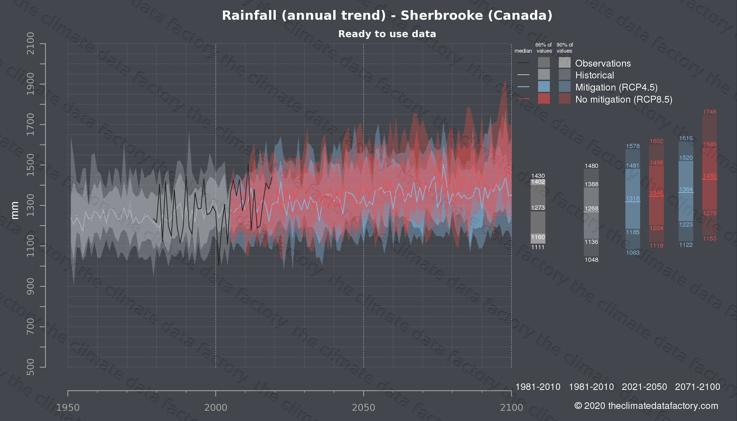 Graphic of projected rainfall for Sherbrooke (Canada) under two climate change mitigation policy scenarios (RCP4.5, RCP8.5). Represented climate data are processed (bias-adjusted and quality controlled) data from IPCC models. https://theclimatedatafactory.com