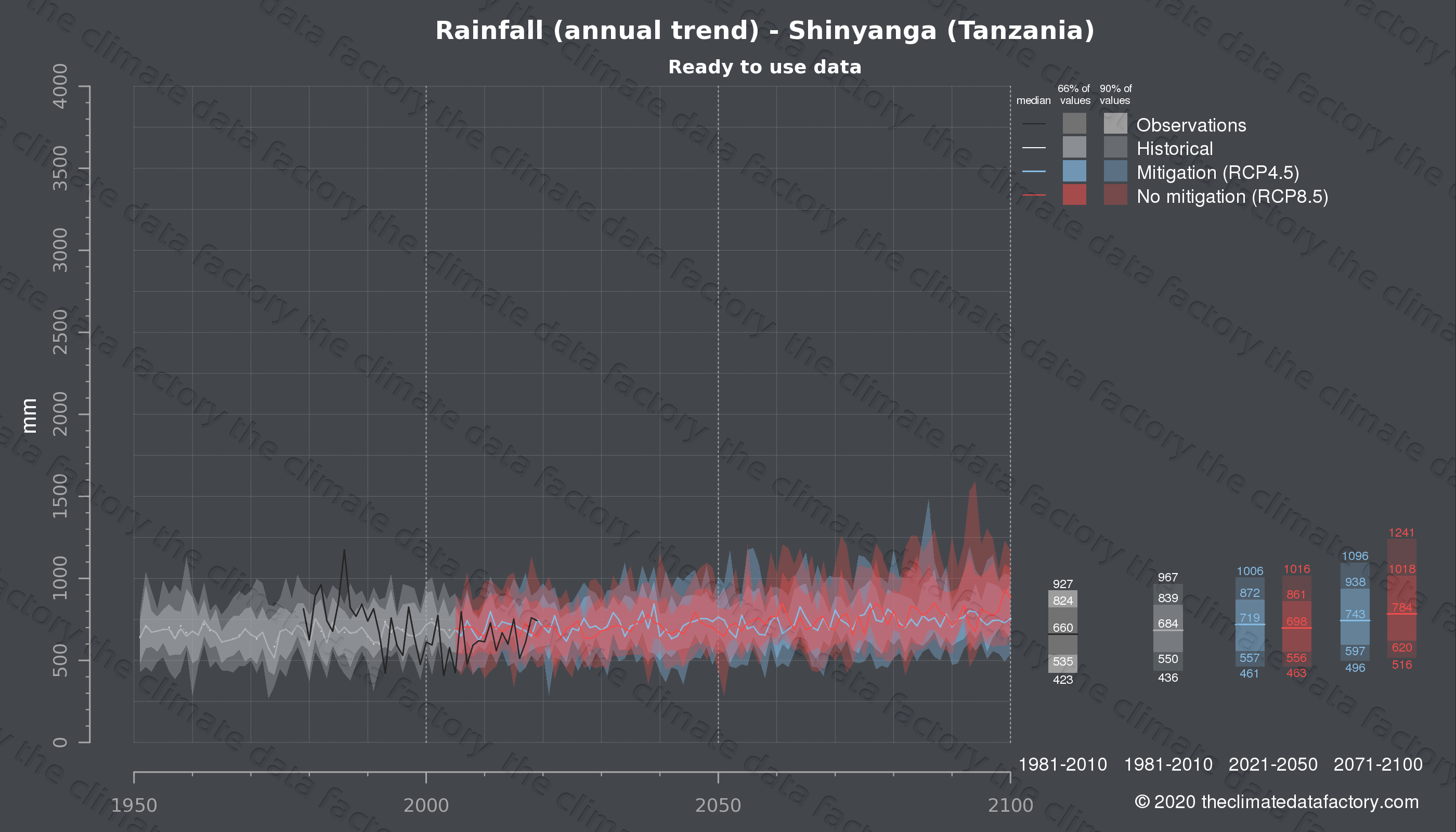 Graphic of projected rainfall for Shinyanga (Tanzania) under two climate change mitigation policy scenarios (RCP4.5, RCP8.5). Represented climate data are processed (bias-adjusted and quality controlled) data from IPCC models. https://theclimatedatafactory.com