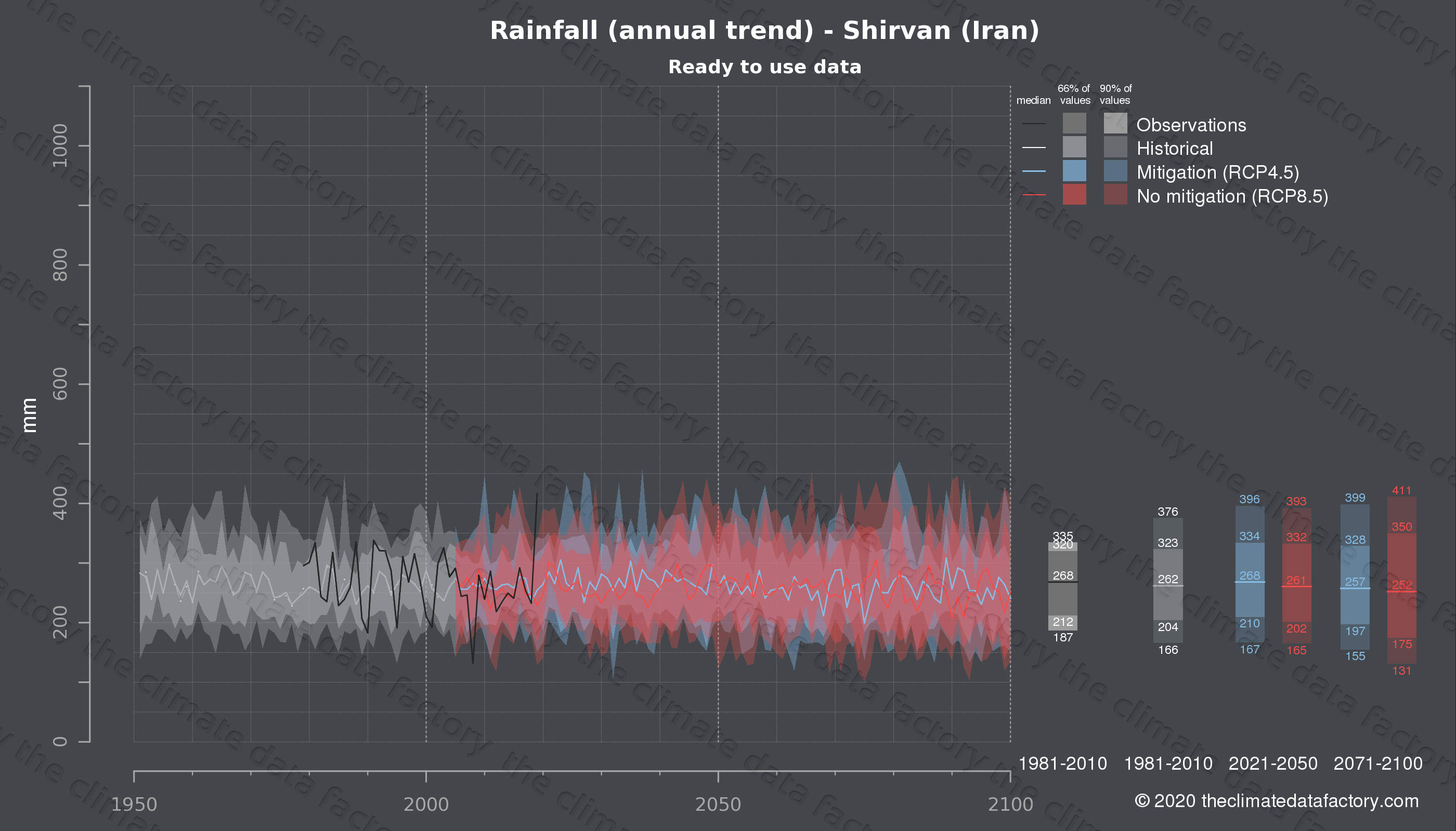 Graphic of projected rainfall for Shirvan (Iran) under two climate change mitigation policy scenarios (RCP4.5, RCP8.5). Represented climate data are processed (bias-adjusted and quality controlled) data from IPCC models. https://theclimatedatafactory.com
