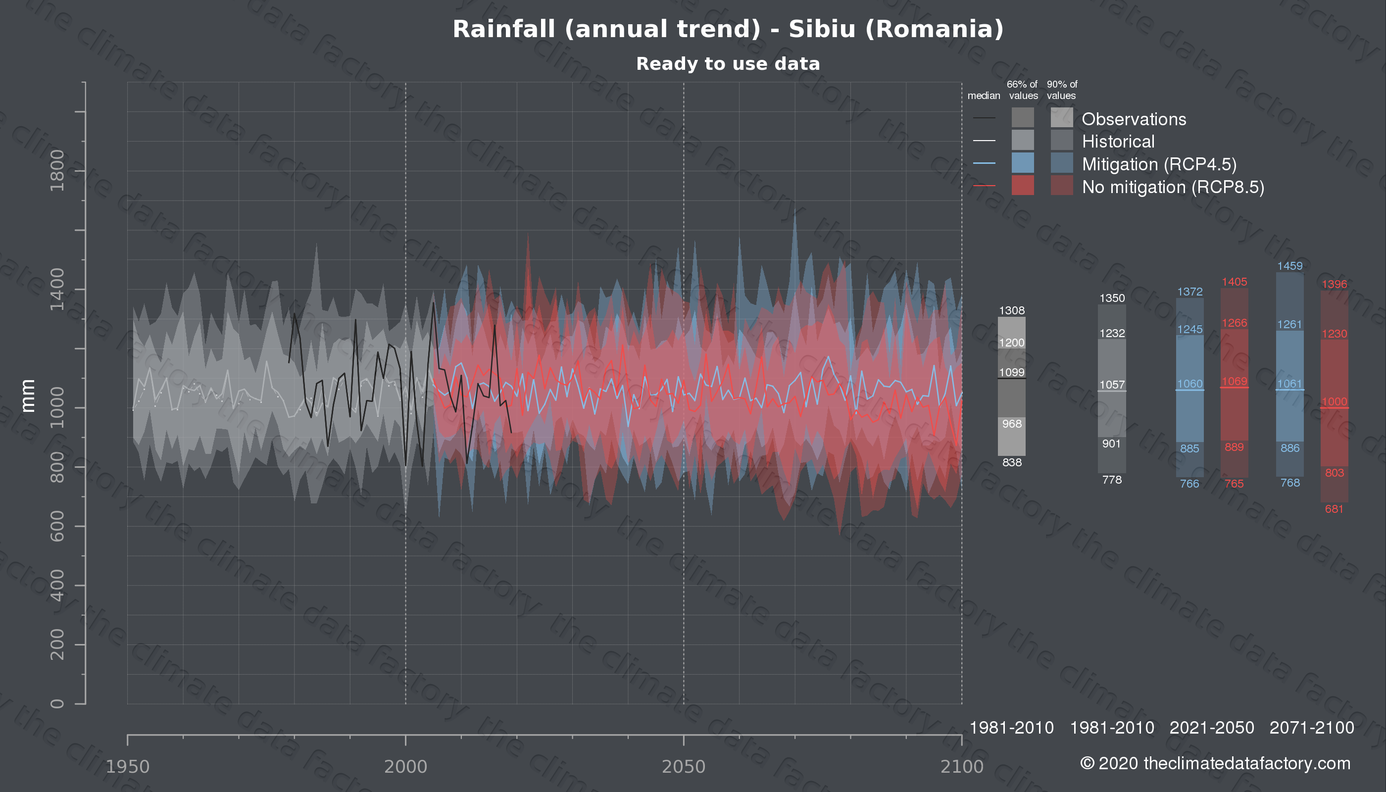 Graphic of projected rainfall for Sibiu (Romania) under two climate change mitigation policy scenarios (RCP4.5, RCP8.5). Represented climate data are processed (bias-adjusted and quality controlled) data from IPCC models. https://theclimatedatafactory.com
