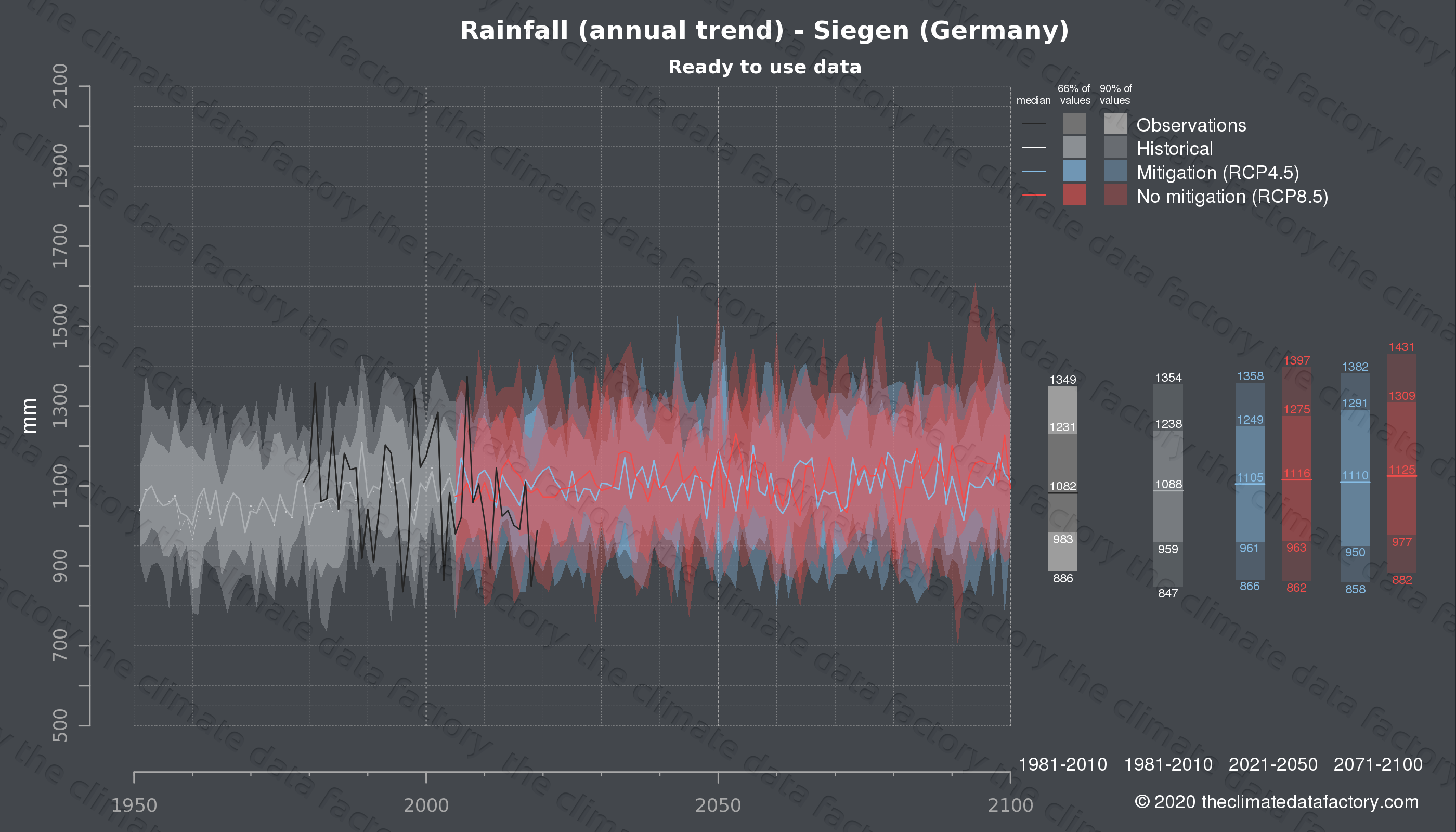 Graphic of projected rainfall for Siegen (Germany) under two climate change mitigation policy scenarios (RCP4.5, RCP8.5). Represented climate data are processed (bias-adjusted and quality controlled) data from IPCC models. https://theclimatedatafactory.com