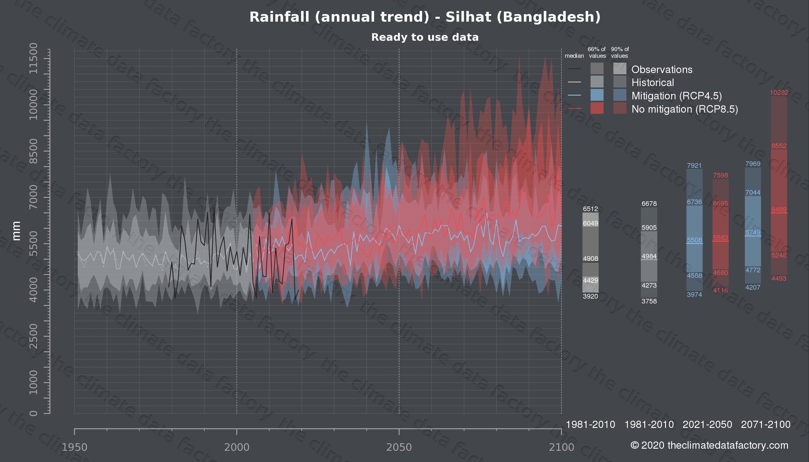 Graphic of projected rainfall for Silhat (Bangladesh) under two climate change mitigation policy scenarios (RCP4.5, RCP8.5). Represented climate data are processed (bias-adjusted and quality controlled) data from IPCC models. https://theclimatedatafactory.com
