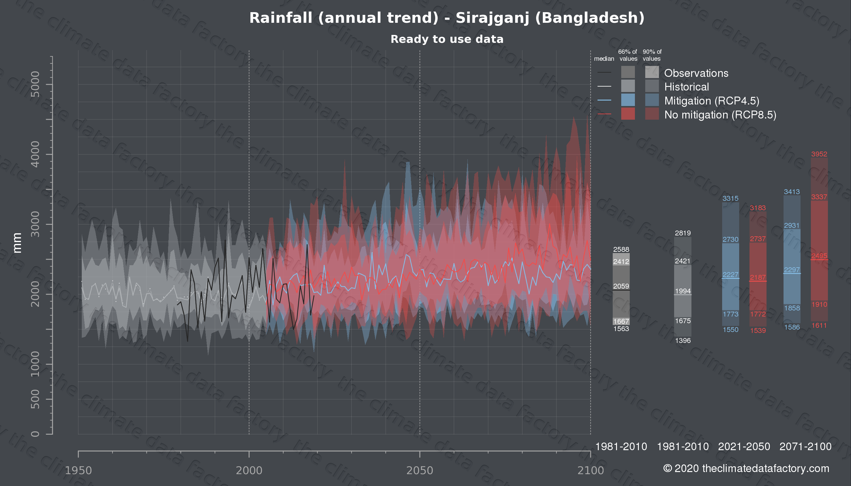 Graphic of projected rainfall for Sirajganj (Bangladesh) under two climate change mitigation policy scenarios (RCP4.5, RCP8.5). Represented climate data are processed (bias-adjusted and quality controlled) data from IPCC models. https://theclimatedatafactory.com