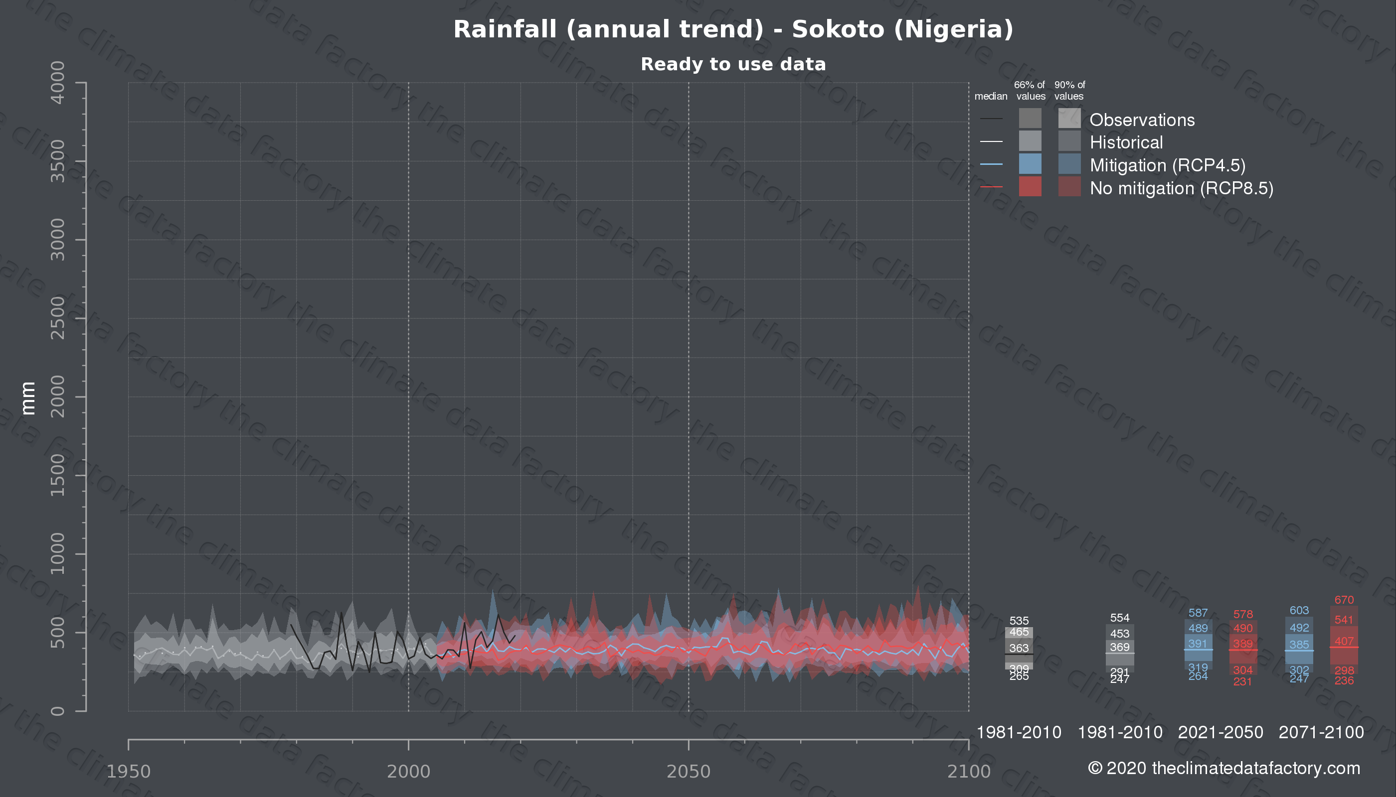 Graphic of projected rainfall for Sokoto (Nigeria) under two climate change mitigation policy scenarios (RCP4.5, RCP8.5). Represented climate data are processed (bias-adjusted and quality controlled) data from IPCC models. https://theclimatedatafactory.com