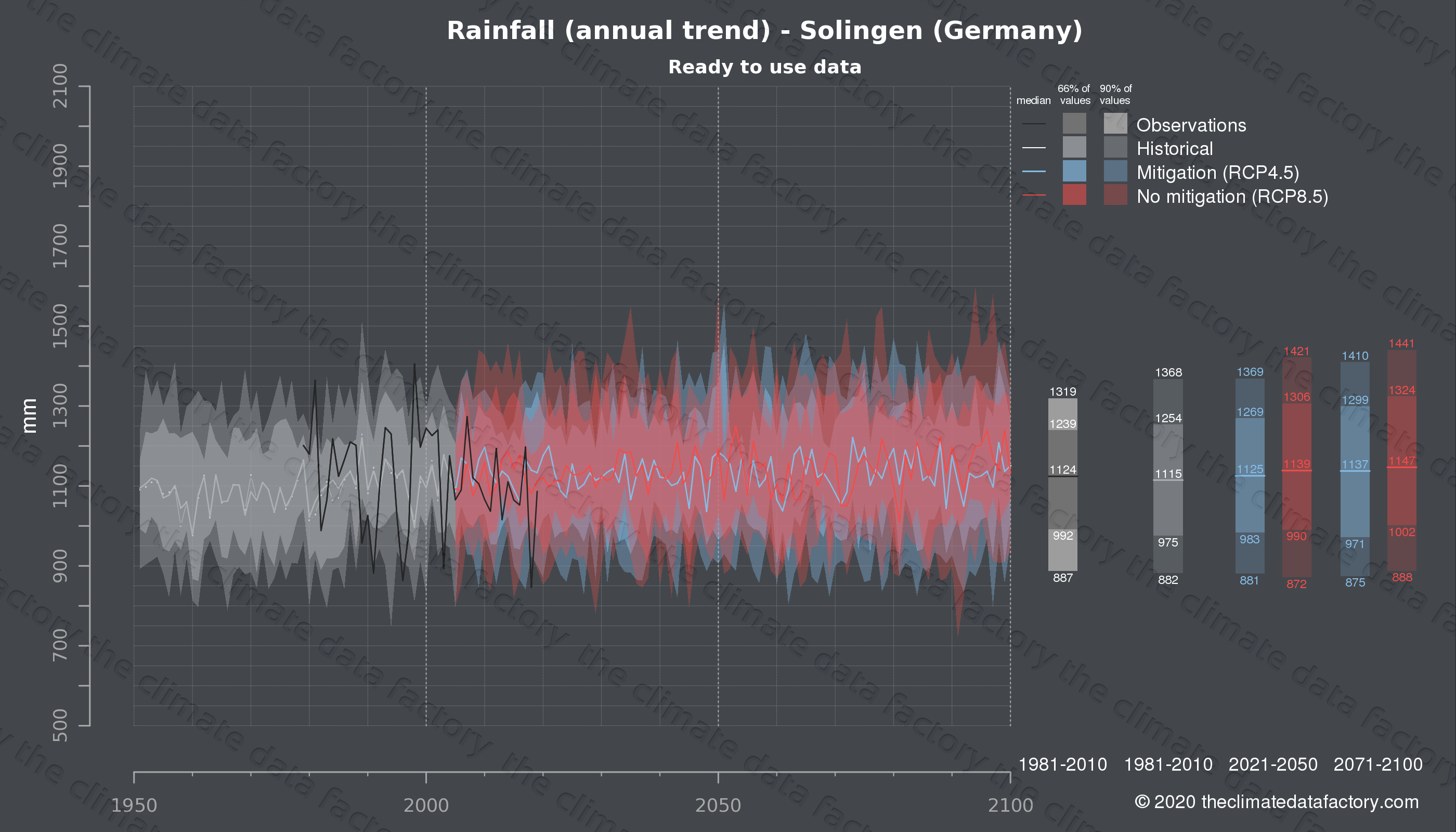 Graphic of projected rainfall for Solingen (Germany) under two climate change mitigation policy scenarios (RCP4.5, RCP8.5). Represented climate data are processed (bias-adjusted and quality controlled) data from IPCC models. https://theclimatedatafactory.com