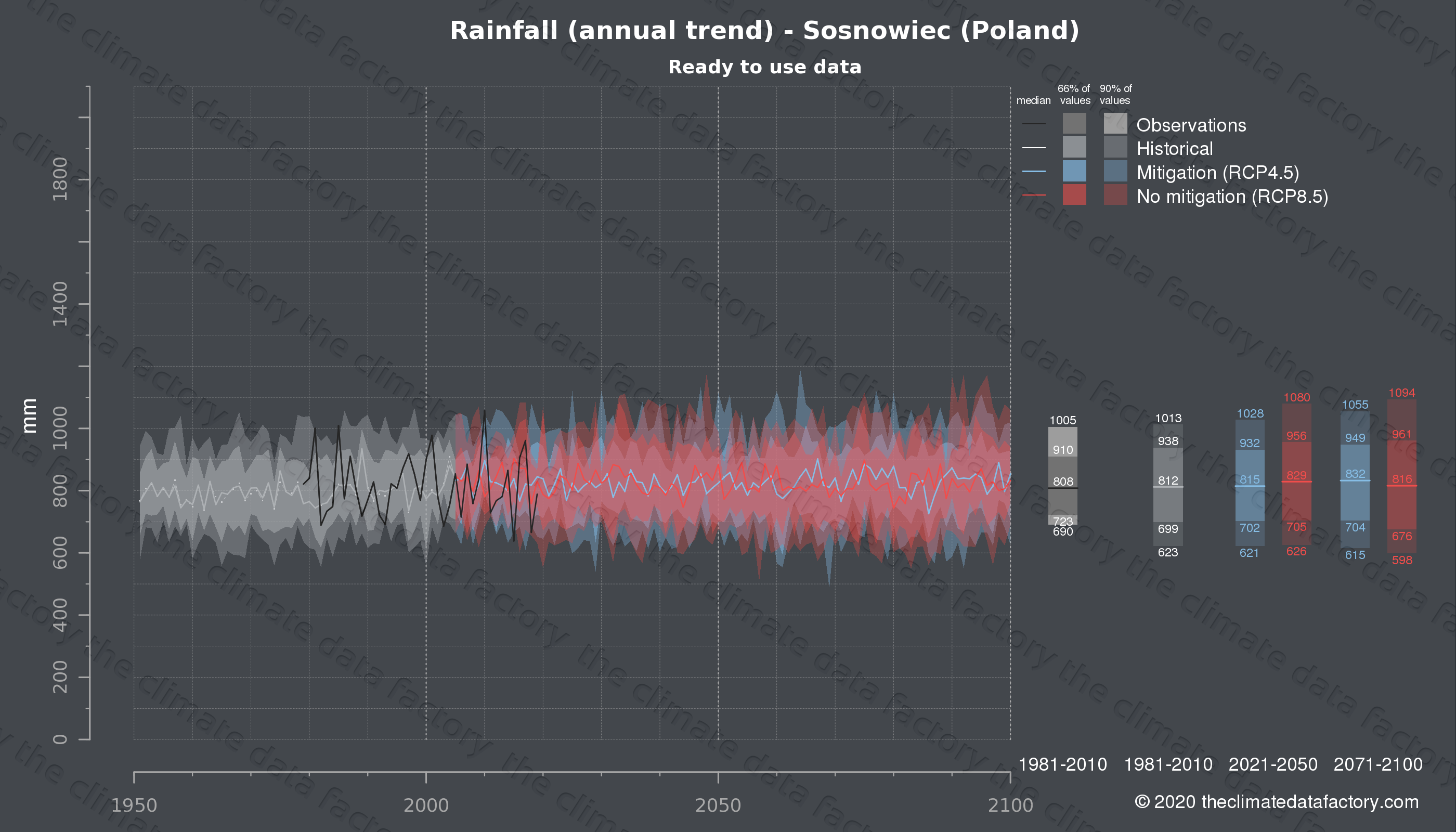 Graphic of projected rainfall for Sosnowiec (Poland) under two climate change mitigation policy scenarios (RCP4.5, RCP8.5). Represented climate data are processed (bias-adjusted and quality controlled) data from IPCC models. https://theclimatedatafactory.com