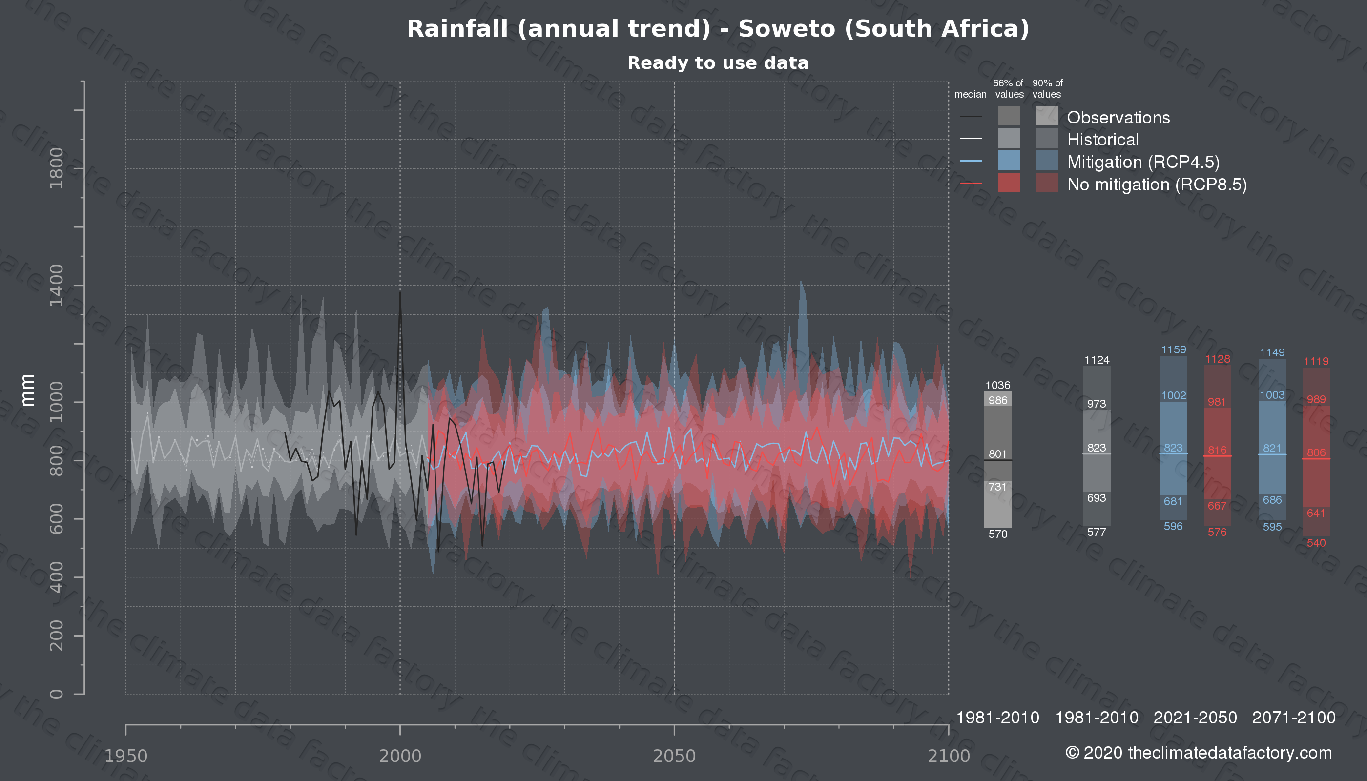 Graphic of projected rainfall for Soweto (South Africa) under two climate change mitigation policy scenarios (RCP4.5, RCP8.5). Represented climate data are processed (bias-adjusted and quality controlled) data from IPCC models. https://theclimatedatafactory.com