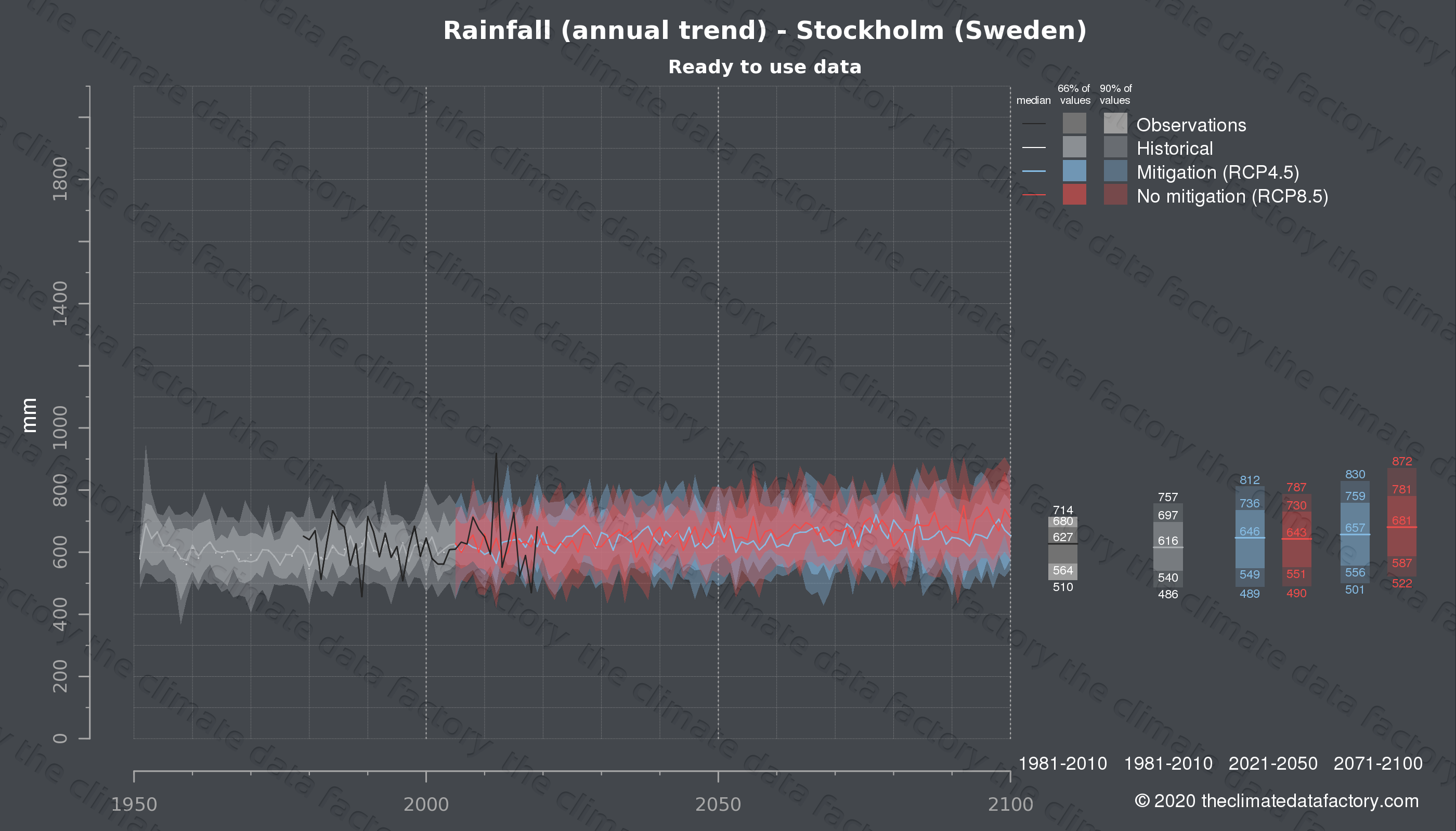 Graphic of projected rainfall for Stockholm (Sweden) under two climate change mitigation policy scenarios (RCP4.5, RCP8.5). Represented climate data are processed (bias-adjusted and quality controlled) data from IPCC models. https://theclimatedatafactory.com