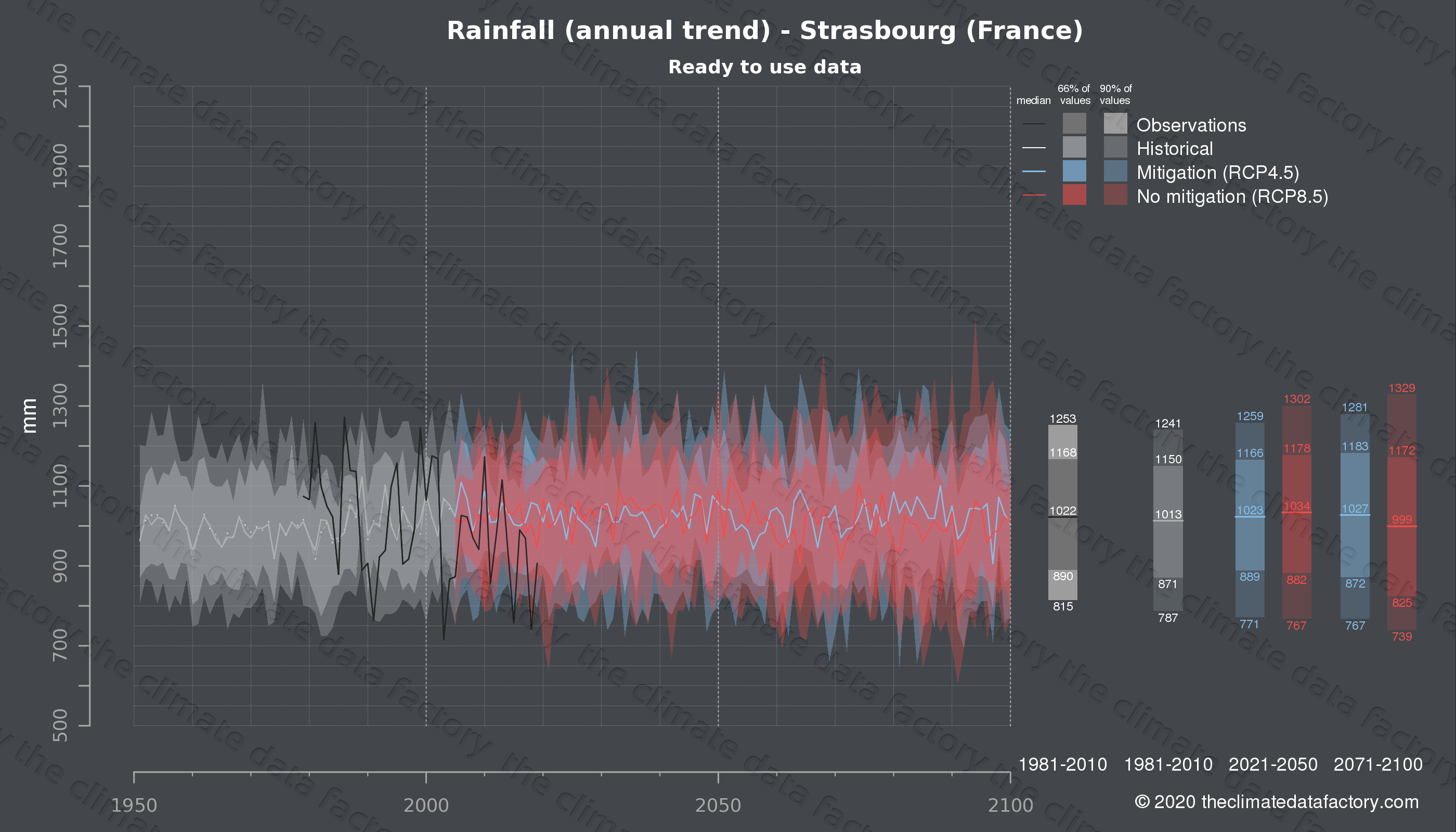 Graphic of projected rainfall for Strasbourg (France) under two climate change mitigation policy scenarios (RCP4.5, RCP8.5). Represented climate data are processed (bias-adjusted and quality controlled) data from IPCC models. https://theclimatedatafactory.com