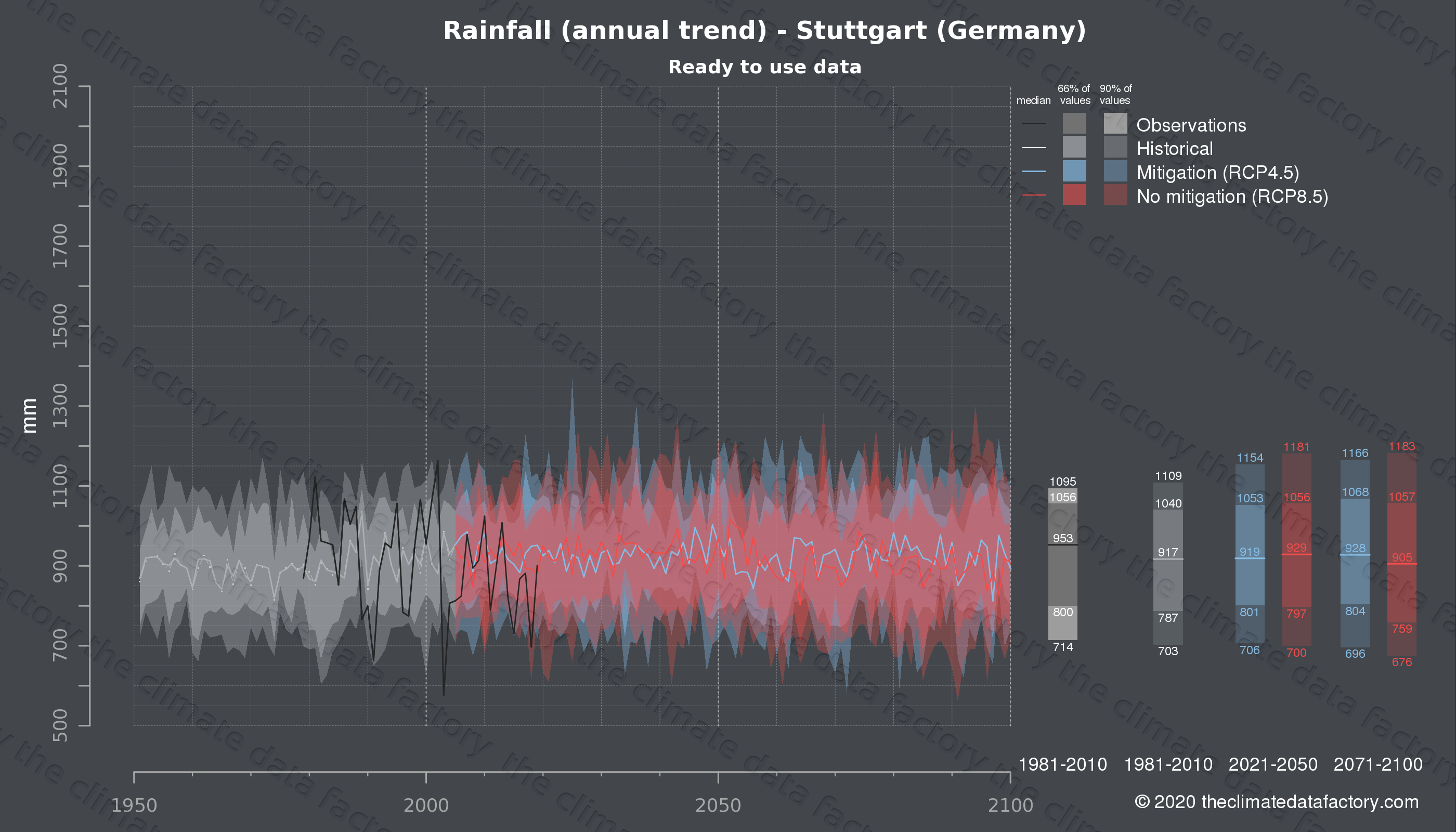 Graphic of projected rainfall for Stuttgart (Germany) under two climate change mitigation policy scenarios (RCP4.5, RCP8.5). Represented climate data are processed (bias-adjusted and quality controlled) data from IPCC models. https://theclimatedatafactory.com