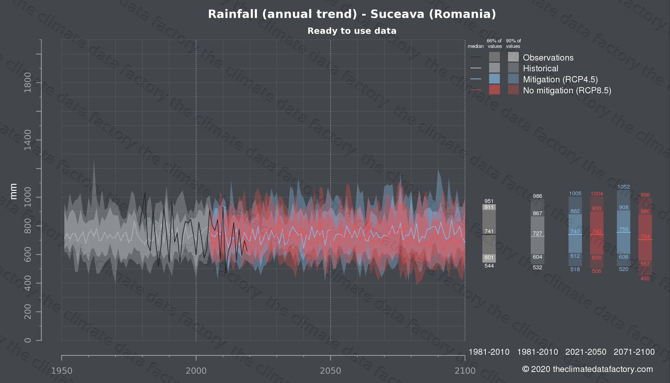 Graphic of projected rainfall for Suceava (Romania) under two climate change mitigation policy scenarios (RCP4.5, RCP8.5). Represented climate data are processed (bias-adjusted and quality controlled) data from IPCC models. https://theclimatedatafactory.com