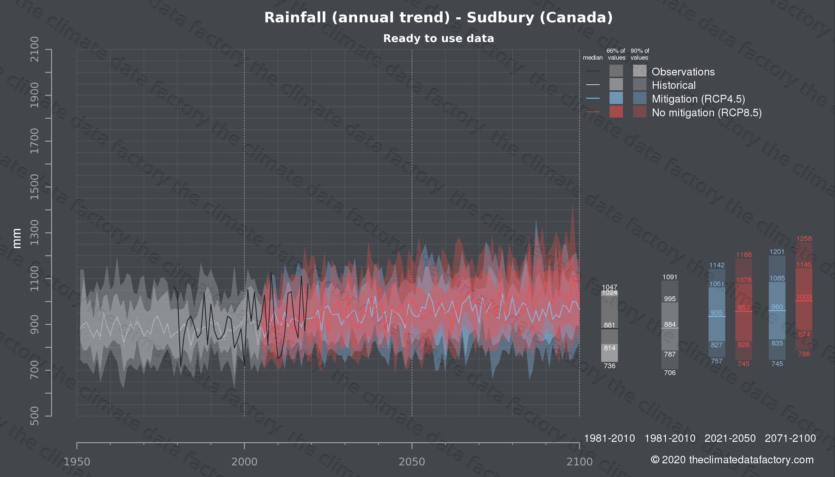 Graphic of projected rainfall for Sudbury (Canada) under two climate change mitigation policy scenarios (RCP4.5, RCP8.5). Represented climate data are processed (bias-adjusted and quality controlled) data from IPCC models. https://theclimatedatafactory.com