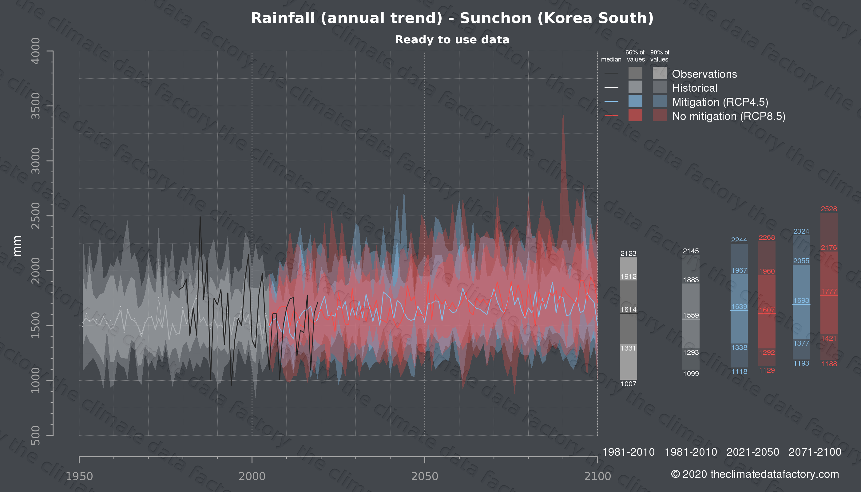 Graphic of projected rainfall for Sunchon (South Korea) under two climate change mitigation policy scenarios (RCP4.5, RCP8.5). Represented climate data are processed (bias-adjusted and quality controlled) data from IPCC models. https://theclimatedatafactory.com