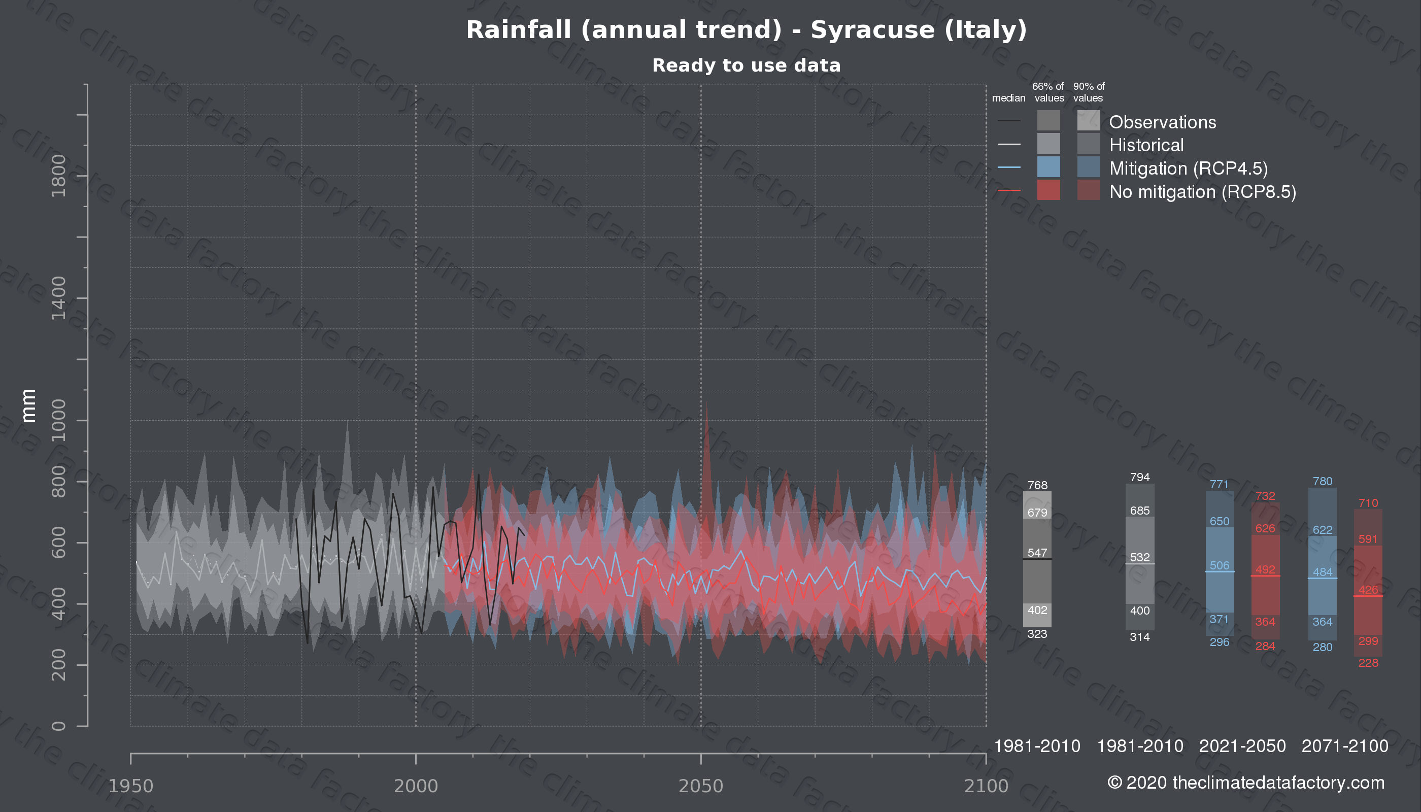 Graphic of projected rainfall for Syracuse (Italy) under two climate change mitigation policy scenarios (RCP4.5, RCP8.5). Represented climate data are processed (bias-adjusted and quality controlled) data from IPCC models. https://theclimatedatafactory.com