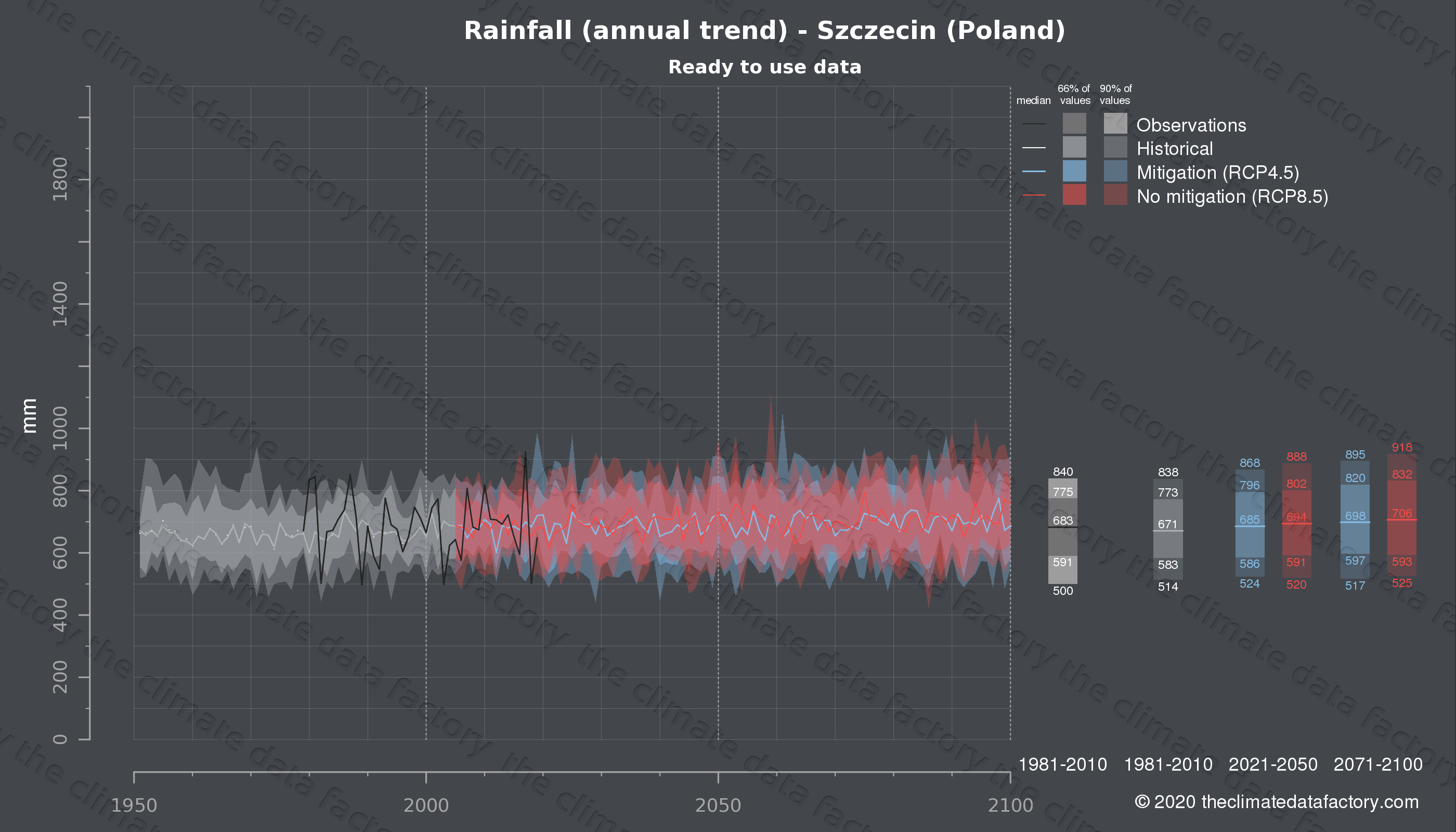 Graphic of projected rainfall for Szczecin (Poland) under two climate change mitigation policy scenarios (RCP4.5, RCP8.5). Represented climate data are processed (bias-adjusted and quality controlled) data from IPCC models. https://theclimatedatafactory.com