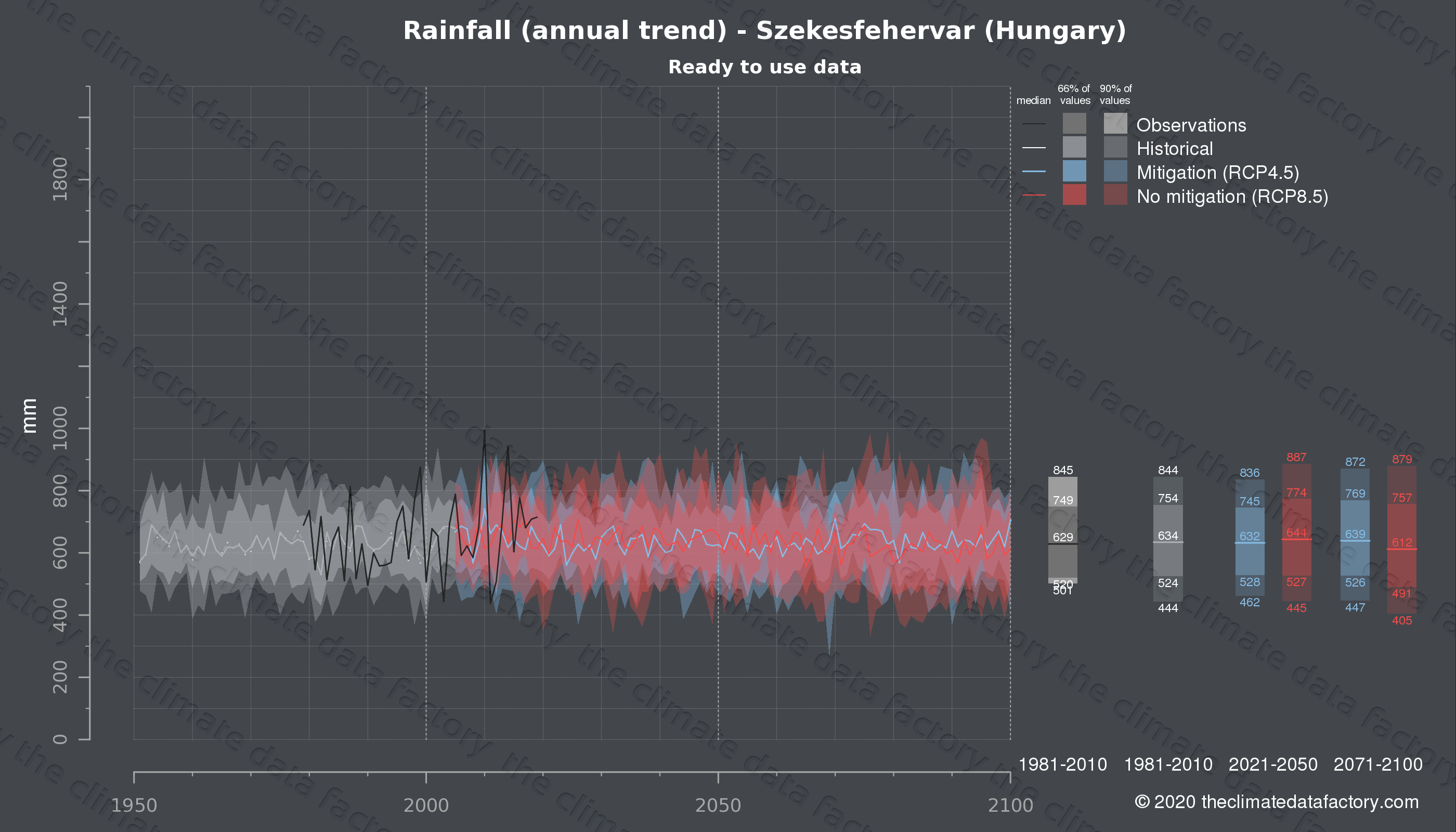 Graphic of projected rainfall for Szekesfehervar (Hungary) under two climate change mitigation policy scenarios (RCP4.5, RCP8.5). Represented climate data are processed (bias-adjusted and quality controlled) data from IPCC models. https://theclimatedatafactory.com