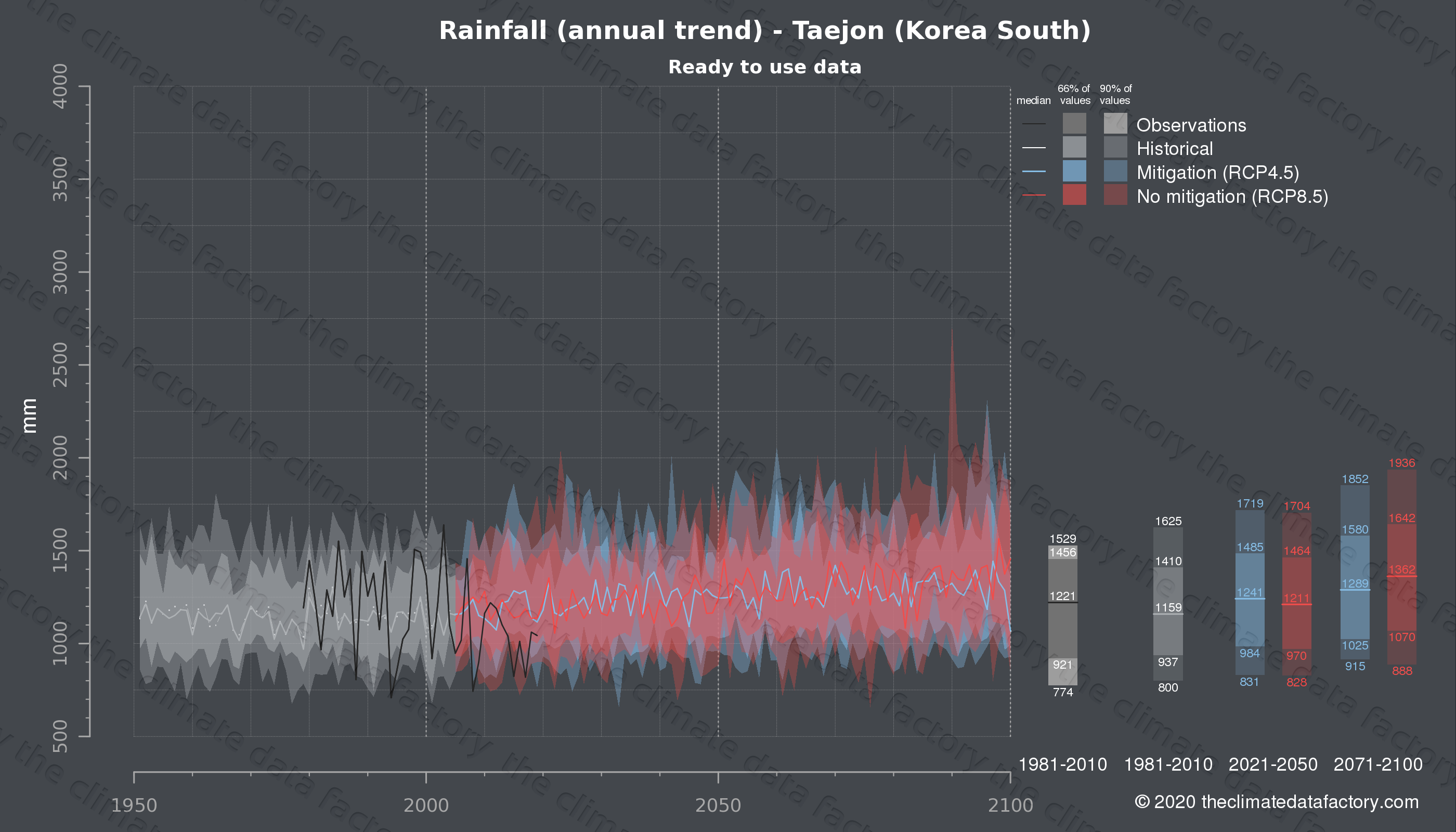 Graphic of projected rainfall for Taejon (South Korea) under two climate change mitigation policy scenarios (RCP4.5, RCP8.5). Represented climate data are processed (bias-adjusted and quality controlled) data from IPCC models. https://theclimatedatafactory.com