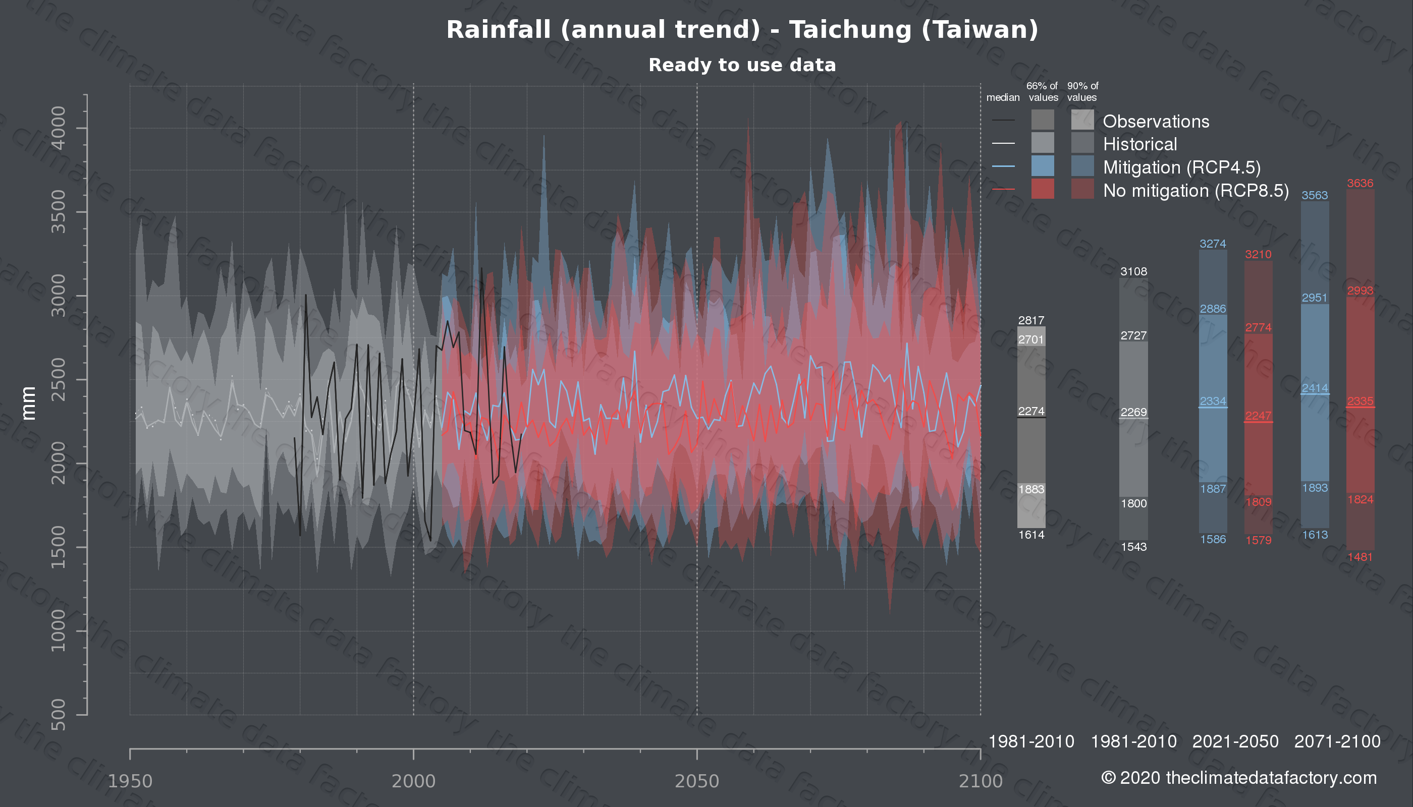 Graphic of projected rainfall for Taichung (Taiwan) under two climate change mitigation policy scenarios (RCP4.5, RCP8.5). Represented climate data are processed (bias-adjusted and quality controlled) data from IPCC models. https://theclimatedatafactory.com