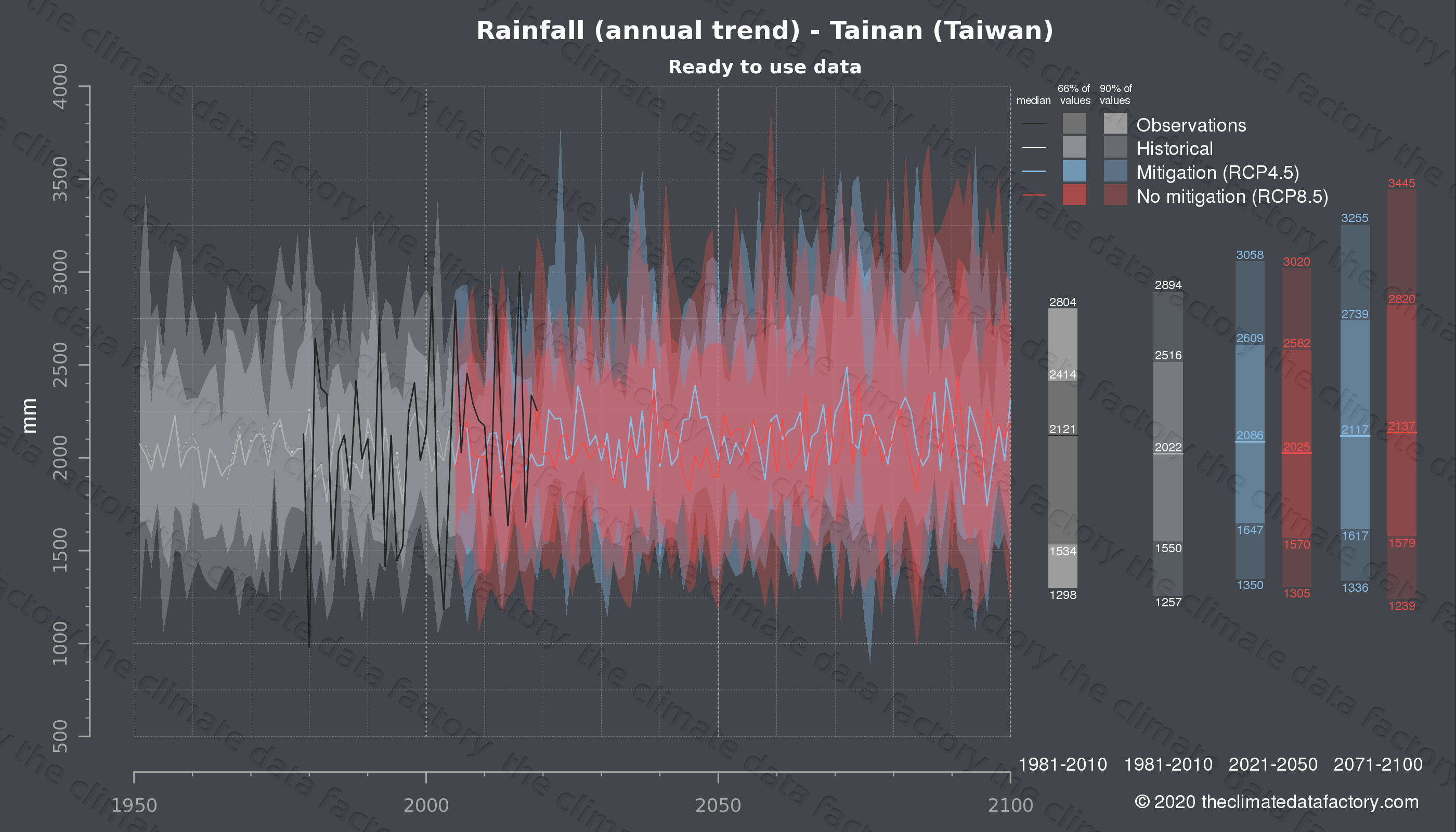 Graphic of projected rainfall for Tainan (Taiwan) under two climate change mitigation policy scenarios (RCP4.5, RCP8.5). Represented climate data are processed (bias-adjusted and quality controlled) data from IPCC models. https://theclimatedatafactory.com