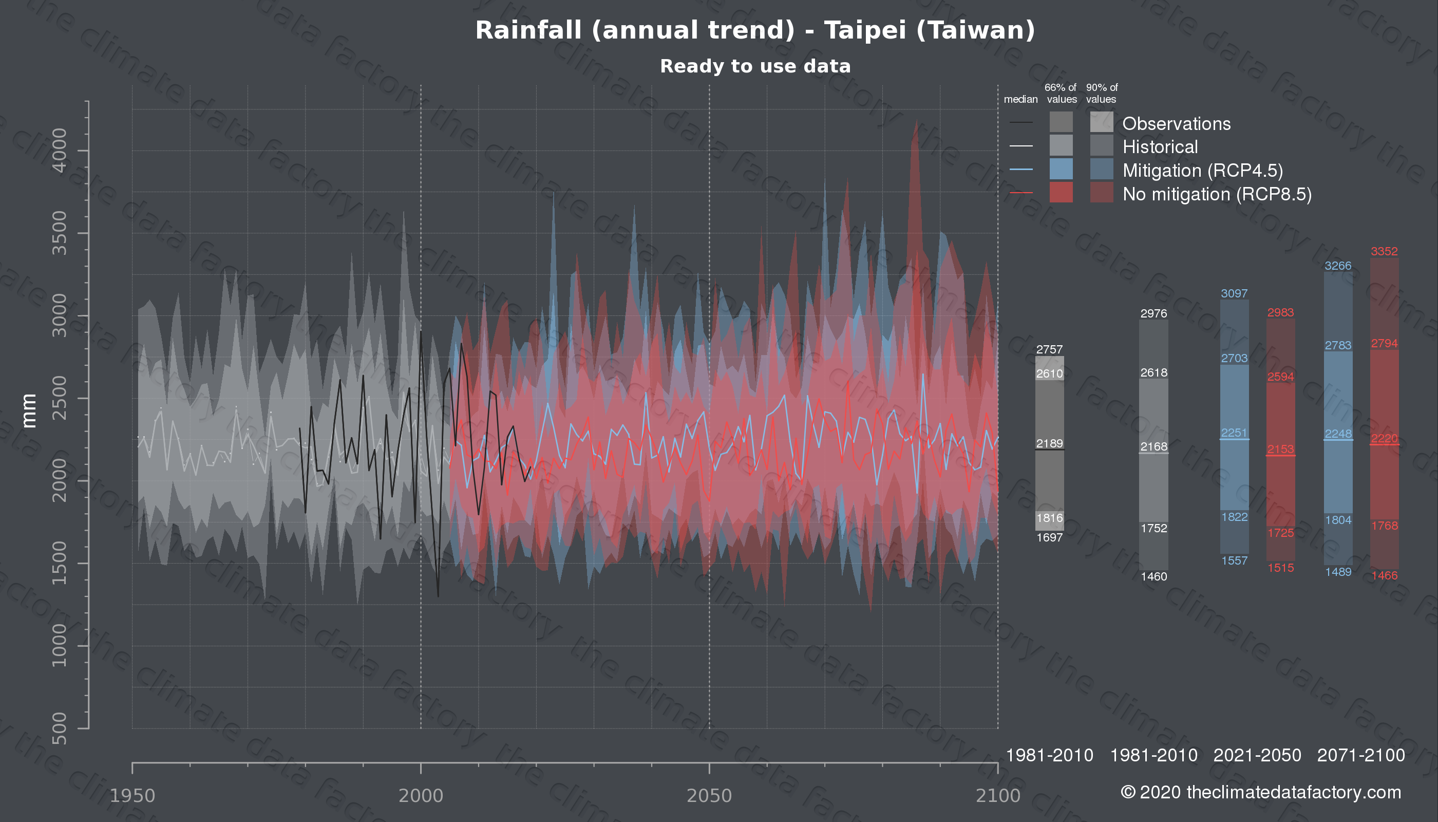 Graphic of projected rainfall for Taipei (Taiwan) under two climate change mitigation policy scenarios (RCP4.5, RCP8.5). Represented climate data are processed (bias-adjusted and quality controlled) data from IPCC models. https://theclimatedatafactory.com