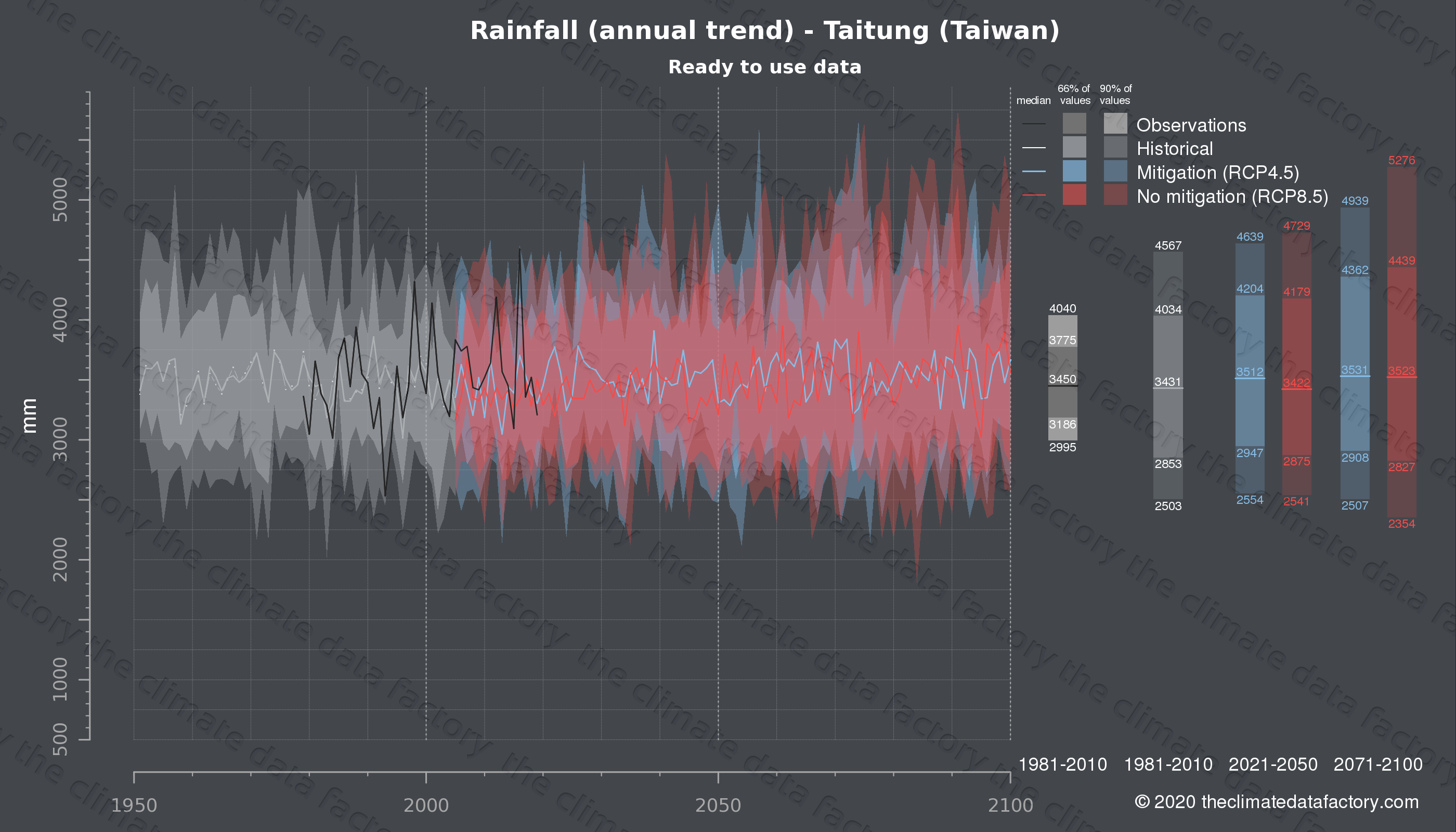 Graphic of projected rainfall for Taitung (Taiwan) under two climate change mitigation policy scenarios (RCP4.5, RCP8.5). Represented climate data are processed (bias-adjusted and quality controlled) data from IPCC models. https://theclimatedatafactory.com
