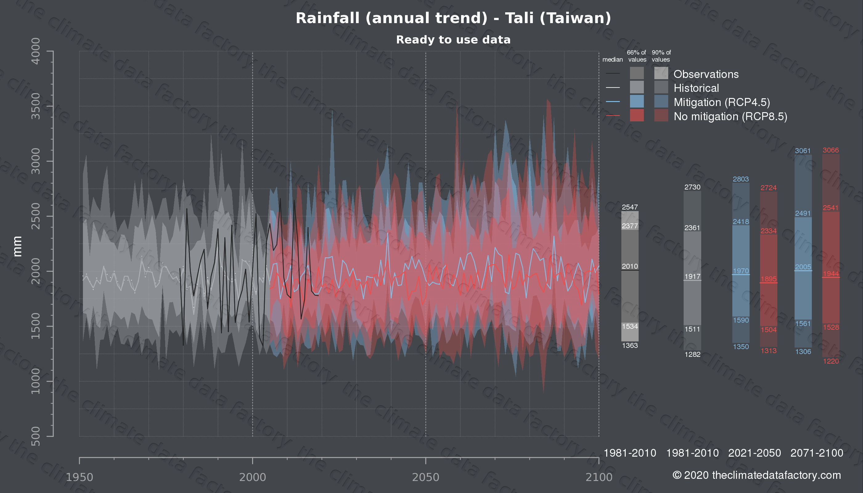 Graphic of projected rainfall for Tali (Taiwan) under two climate change mitigation policy scenarios (RCP4.5, RCP8.5). Represented climate data are processed (bias-adjusted and quality controlled) data from IPCC models. https://theclimatedatafactory.com
