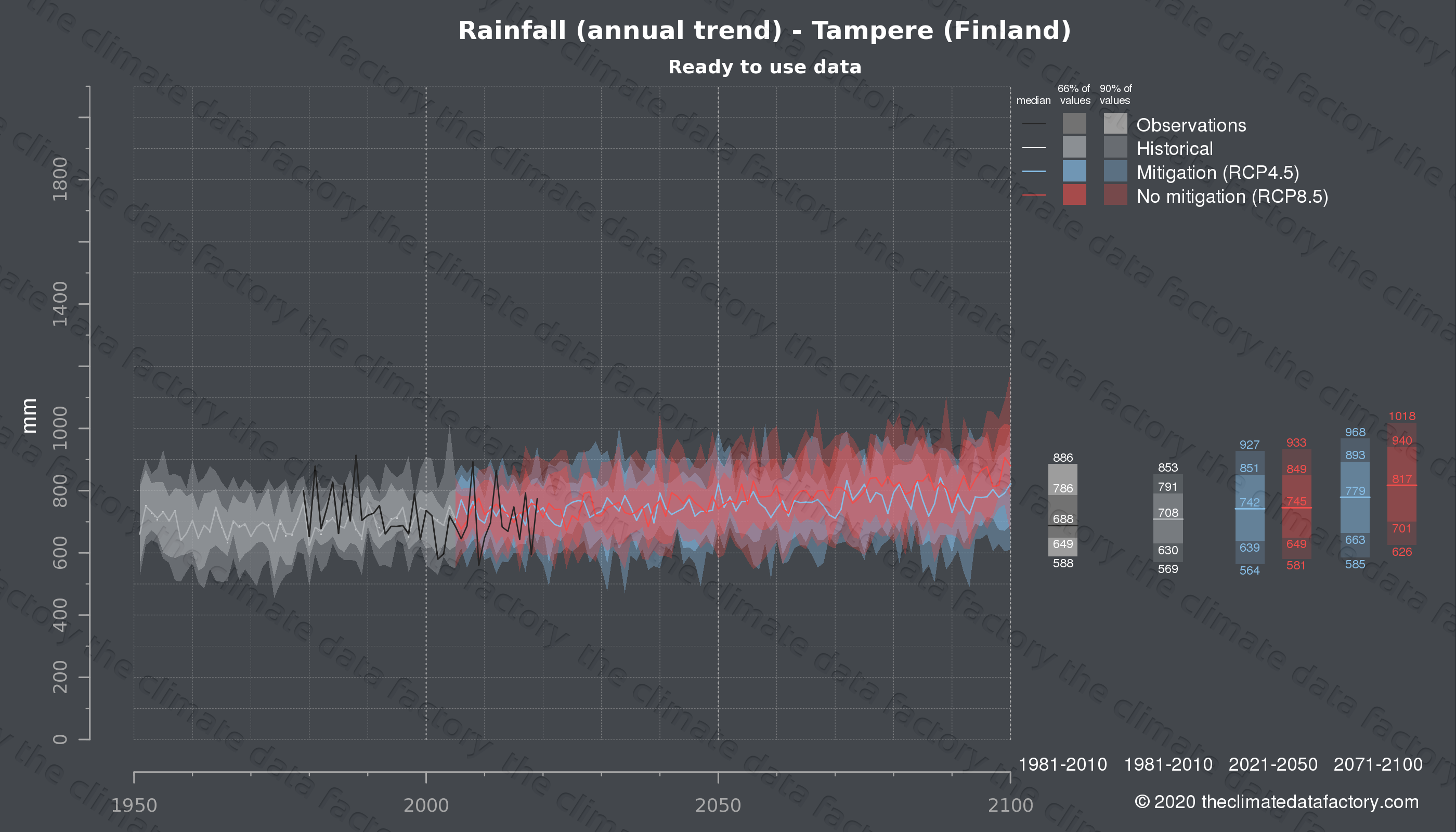 Graphic of projected rainfall for Tampere (Finland) under two climate change mitigation policy scenarios (RCP4.5, RCP8.5). Represented climate data are processed (bias-adjusted and quality controlled) data from IPCC models. https://theclimatedatafactory.com