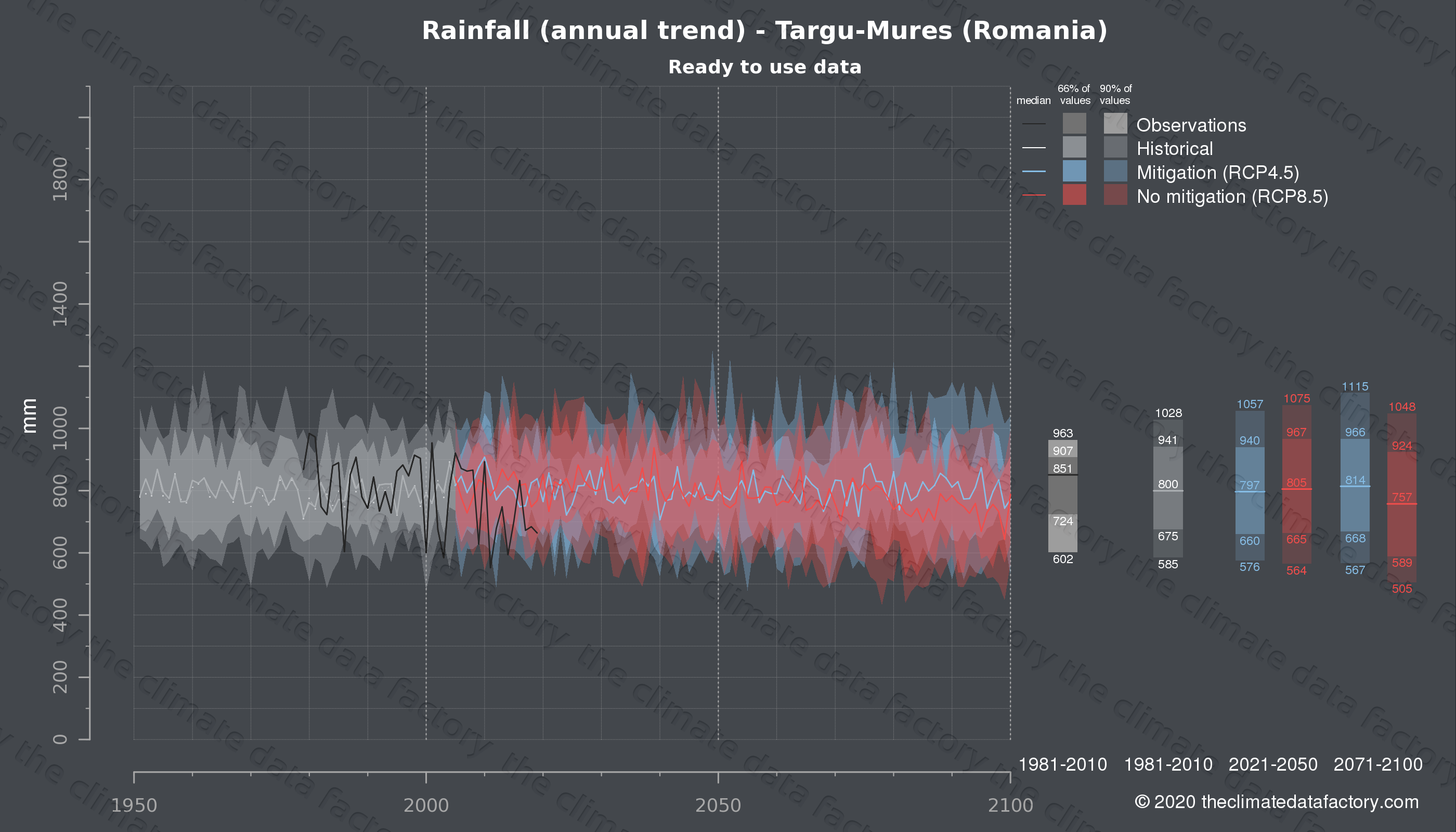 Graphic of projected rainfall for Targu-Mures (Romania) under two climate change mitigation policy scenarios (RCP4.5, RCP8.5). Represented climate data are processed (bias-adjusted and quality controlled) data from IPCC models. https://theclimatedatafactory.com