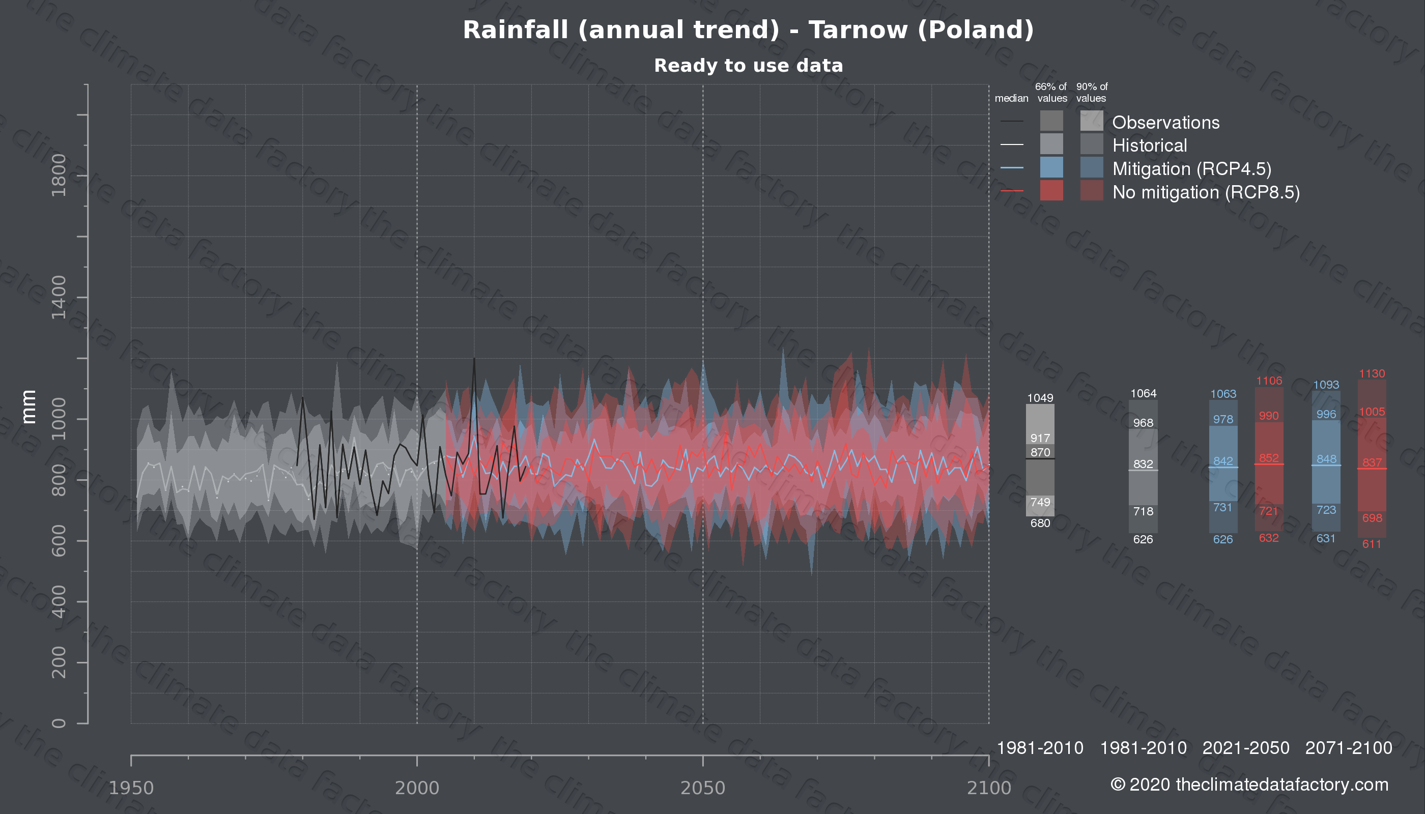 Graphic of projected rainfall for Tarnow (Poland) under two climate change mitigation policy scenarios (RCP4.5, RCP8.5). Represented climate data are processed (bias-adjusted and quality controlled) data from IPCC models. https://theclimatedatafactory.com