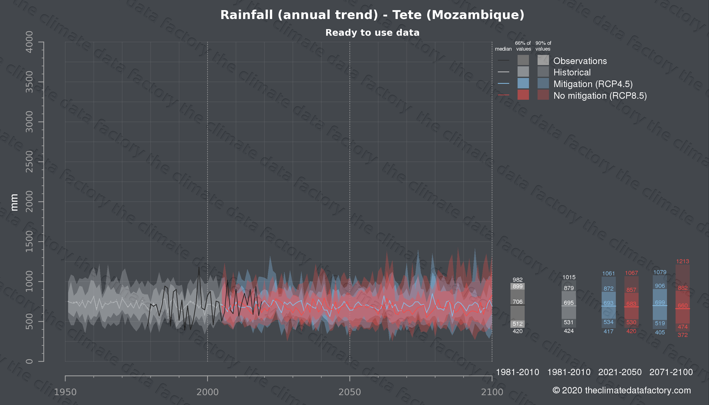 Graphic of projected rainfall for Tete (Mozambique) under two climate change mitigation policy scenarios (RCP4.5, RCP8.5). Represented climate data are processed (bias-adjusted and quality controlled) data from IPCC models. https://theclimatedatafactory.com