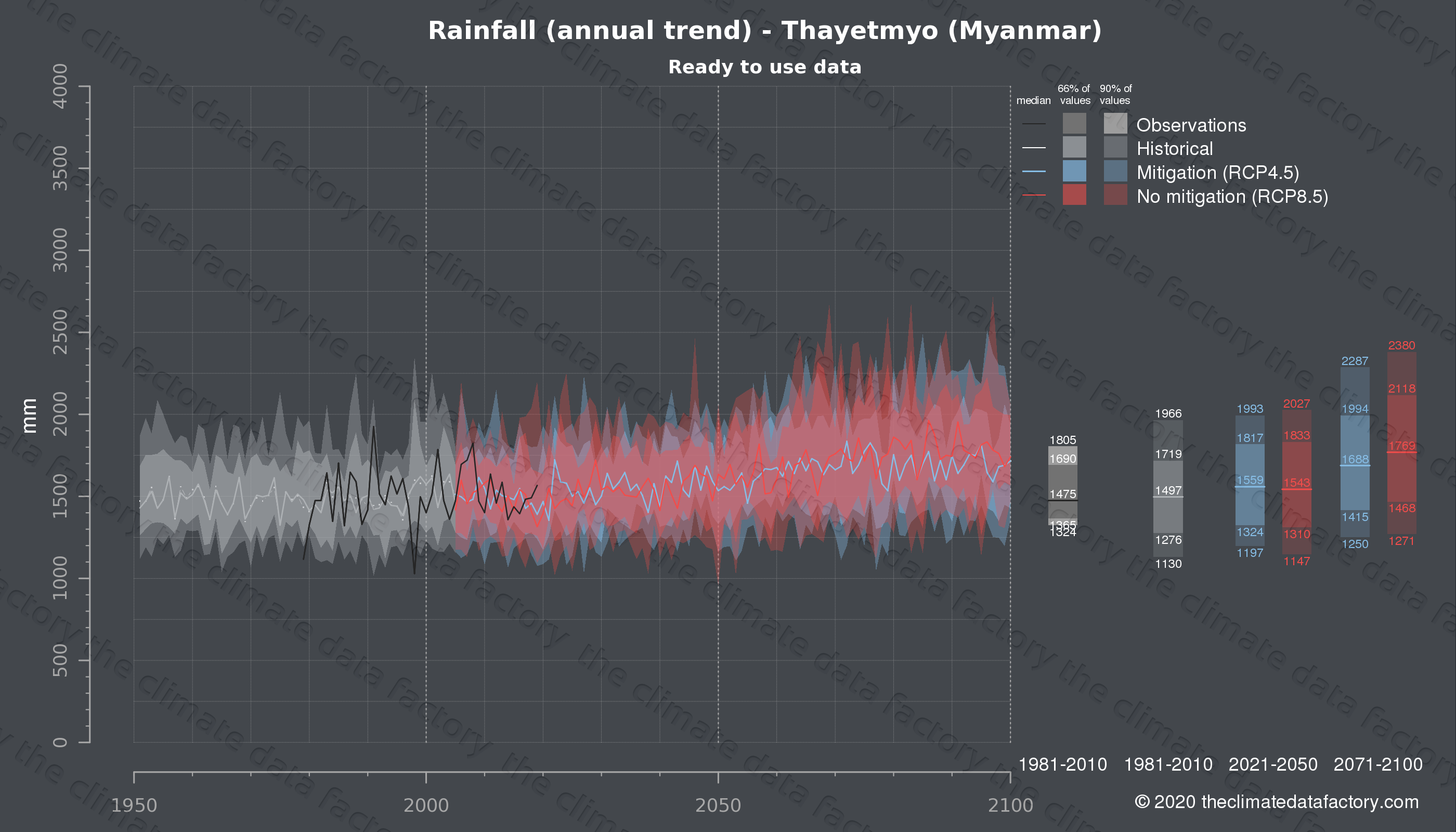 Graphic of projected rainfall for Thayetmyo (Myanmar) under two climate change mitigation policy scenarios (RCP4.5, RCP8.5). Represented climate data are processed (bias-adjusted and quality controlled) data from IPCC models. https://theclimatedatafactory.com