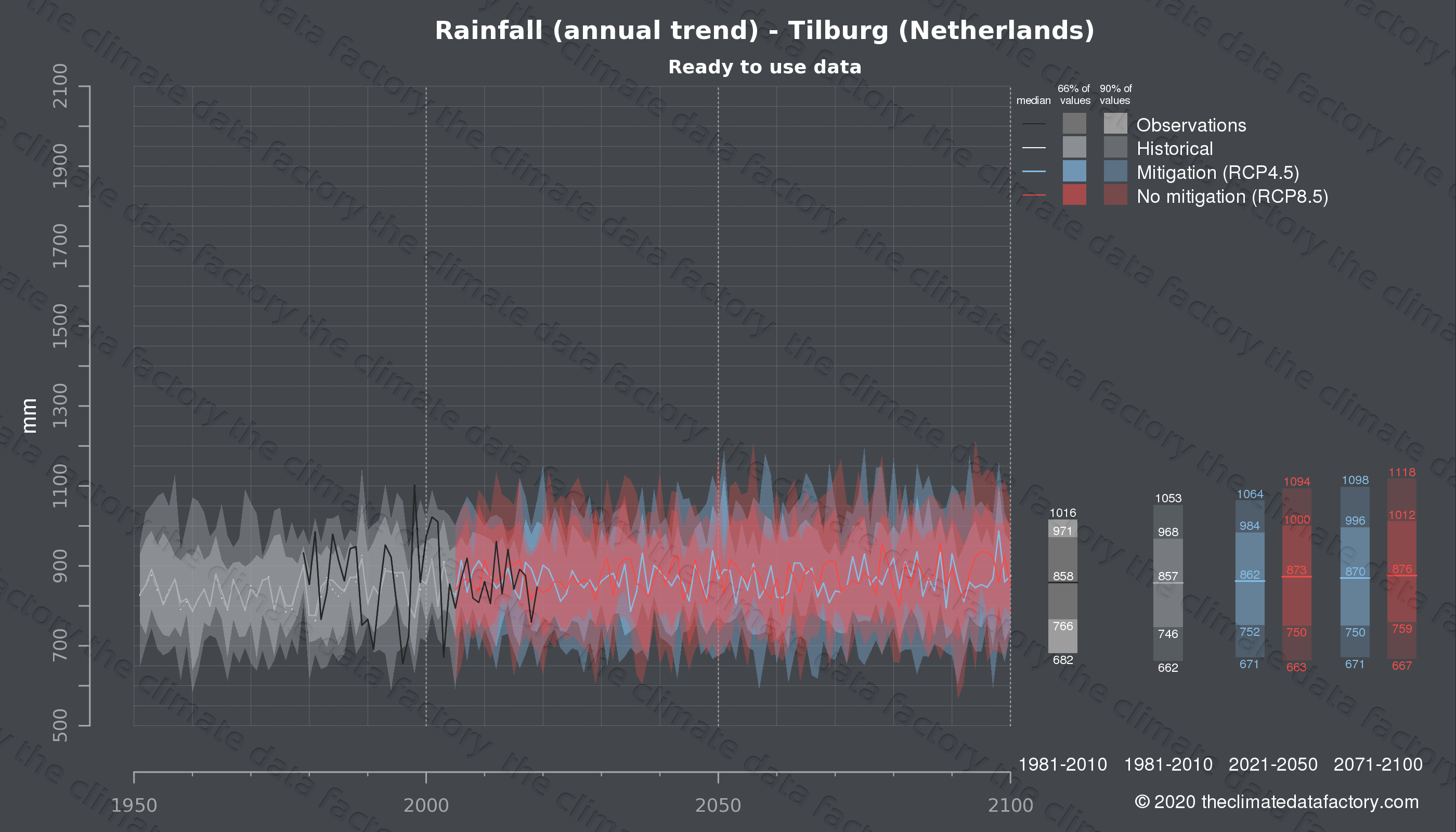 Graphic of projected rainfall for Tilburg (Netherlands) under two climate change mitigation policy scenarios (RCP4.5, RCP8.5). Represented climate data are processed (bias-adjusted and quality controlled) data from IPCC models. https://theclimatedatafactory.com