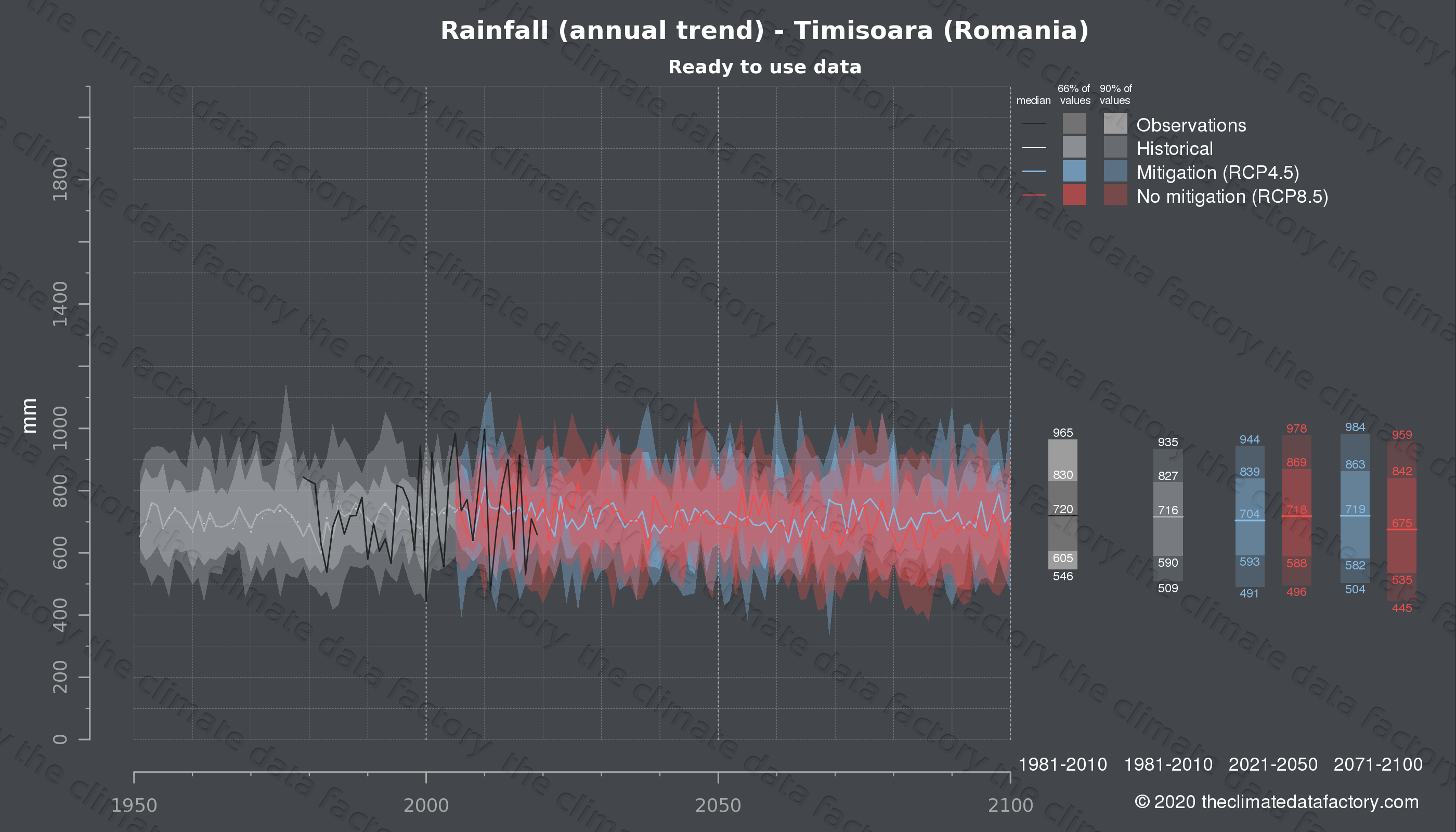 Graphic of projected rainfall for Timisoara (Romania) under two climate change mitigation policy scenarios (RCP4.5, RCP8.5). Represented climate data are processed (bias-adjusted and quality controlled) data from IPCC models. https://theclimatedatafactory.com
