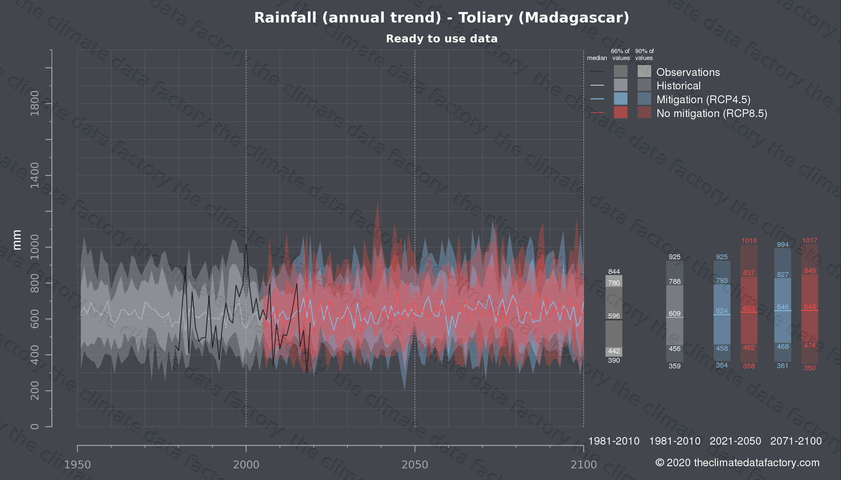 Graphic of projected rainfall for Toliary (Madagascar) under two climate change mitigation policy scenarios (RCP4.5, RCP8.5). Represented climate data are processed (bias-adjusted and quality controlled) data from IPCC models. https://theclimatedatafactory.com