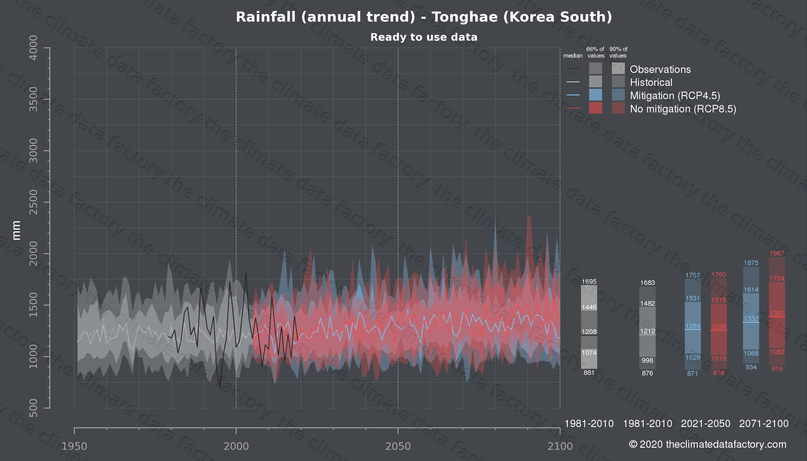 Graphic of projected rainfall for Tonghae (South Korea) under two climate change mitigation policy scenarios (RCP4.5, RCP8.5). Represented climate data are processed (bias-adjusted and quality controlled) data from IPCC models. https://theclimatedatafactory.com
