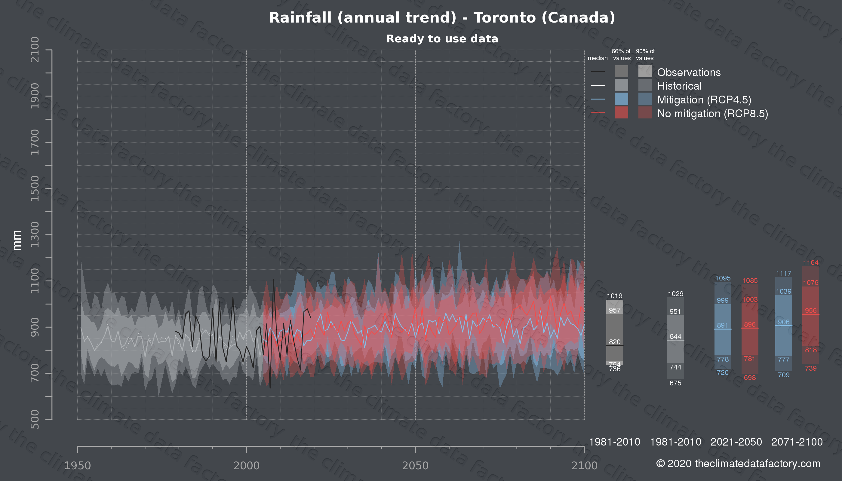Graphic of projected rainfall for Toronto (Canada) under two climate change mitigation policy scenarios (RCP4.5, RCP8.5). Represented climate data are processed (bias-adjusted and quality controlled) data from IPCC models. https://theclimatedatafactory.com