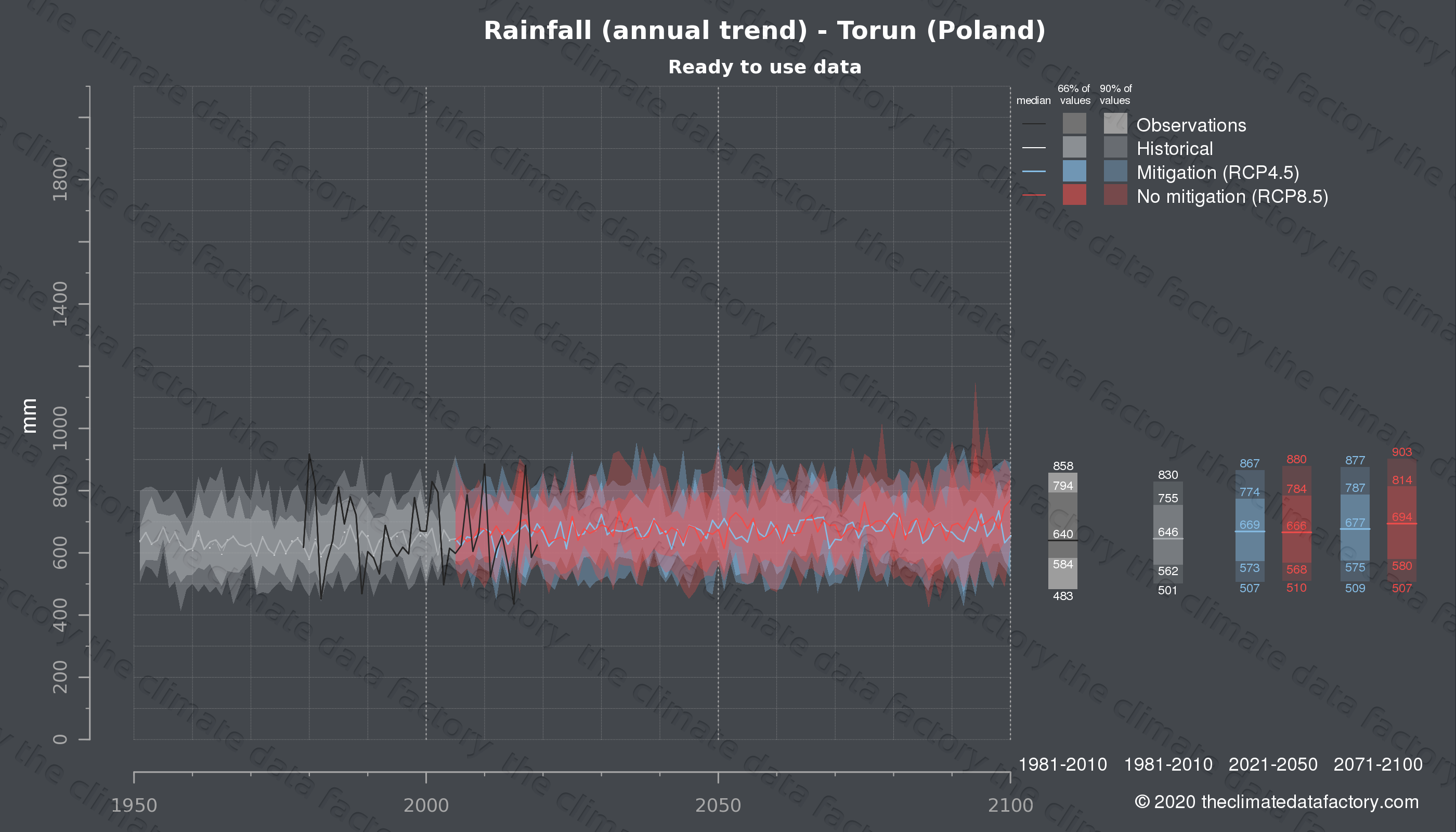 Graphic of projected rainfall for Torun (Poland) under two climate change mitigation policy scenarios (RCP4.5, RCP8.5). Represented climate data are processed (bias-adjusted and quality controlled) data from IPCC models. https://theclimatedatafactory.com