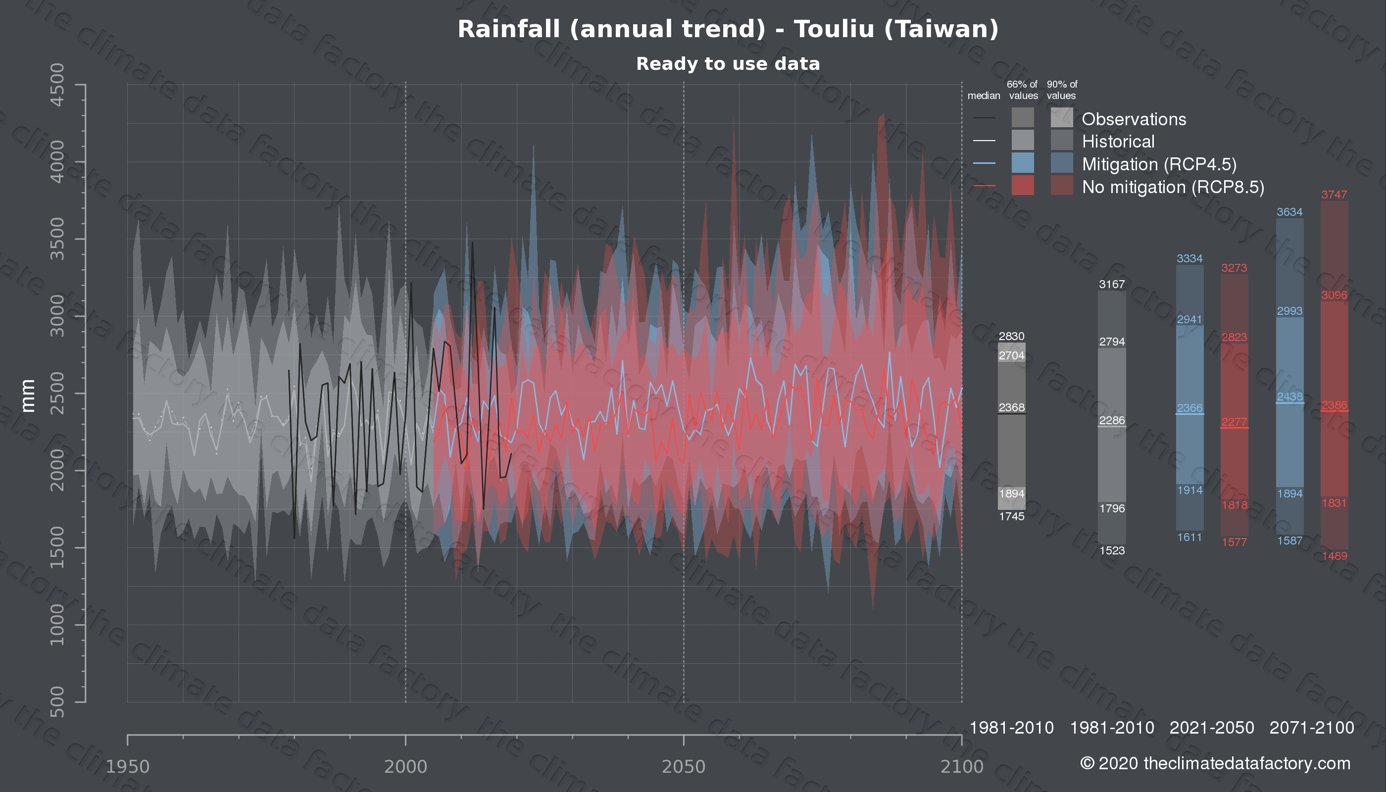 Graphic of projected rainfall for Touliu (Taiwan) under two climate change mitigation policy scenarios (RCP4.5, RCP8.5). Represented climate data are processed (bias-adjusted and quality controlled) data from IPCC models. https://theclimatedatafactory.com