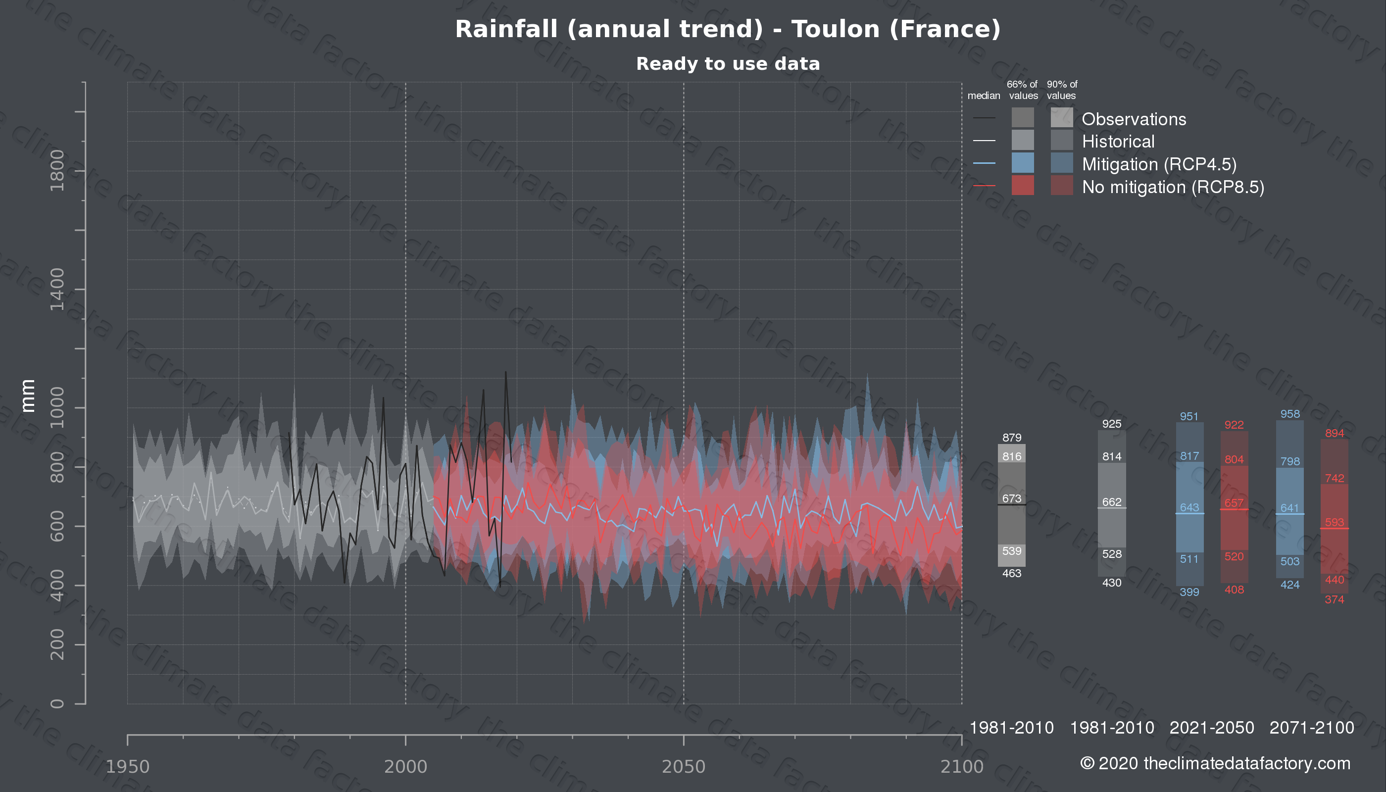 Graphic of projected rainfall for Toulon (France) under two climate change mitigation policy scenarios (RCP4.5, RCP8.5). Represented climate data are processed (bias-adjusted and quality controlled) data from IPCC models. https://theclimatedatafactory.com