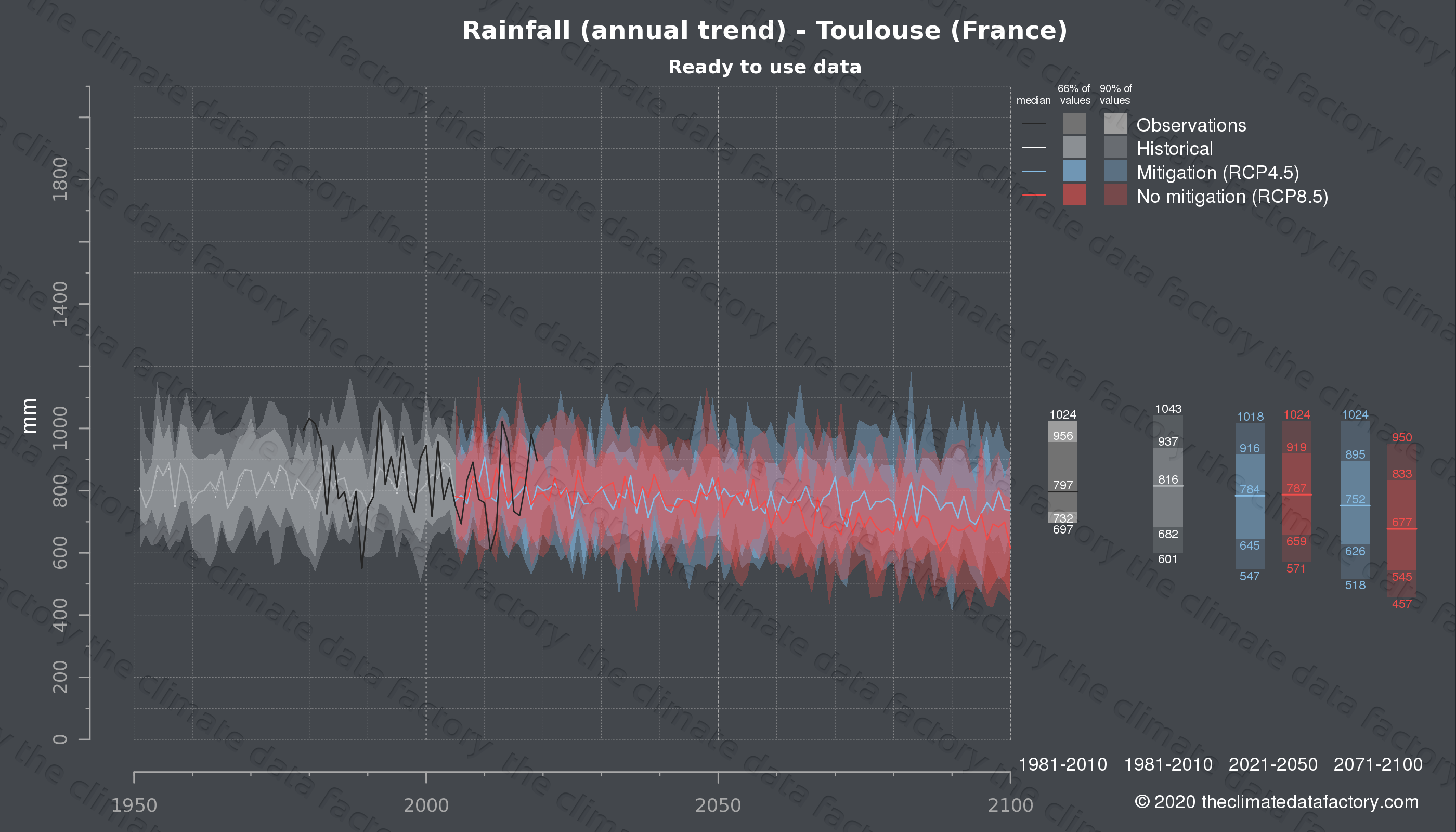 Graphic of projected rainfall for Toulouse (France) under two climate change mitigation policy scenarios (RCP4.5, RCP8.5). Represented climate data are processed (bias-adjusted and quality controlled) data from IPCC models. https://theclimatedatafactory.com