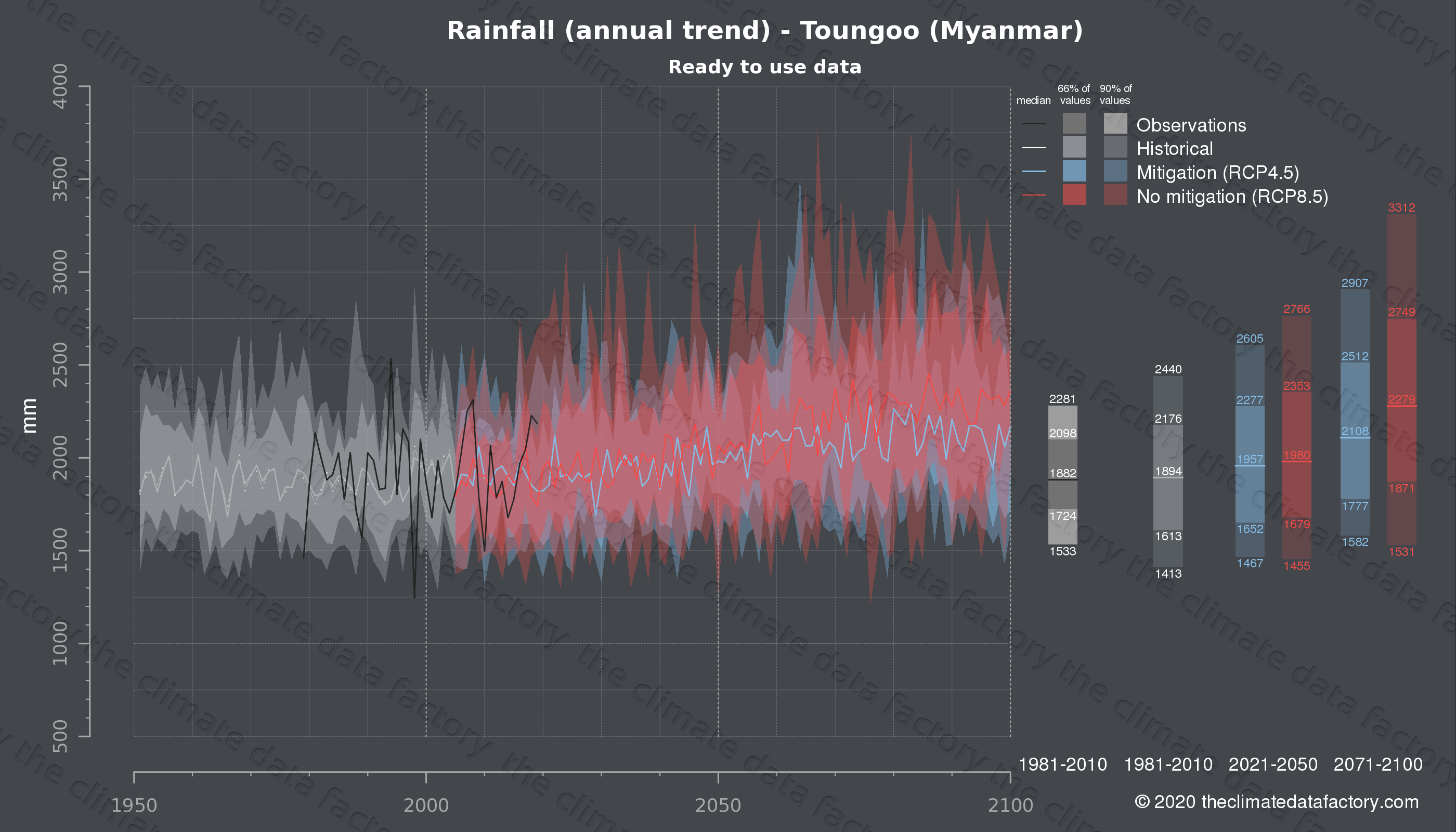 Graphic of projected rainfall for Toungoo (Myanmar) under two climate change mitigation policy scenarios (RCP4.5, RCP8.5). Represented climate data are processed (bias-adjusted and quality controlled) data from IPCC models. https://theclimatedatafactory.com