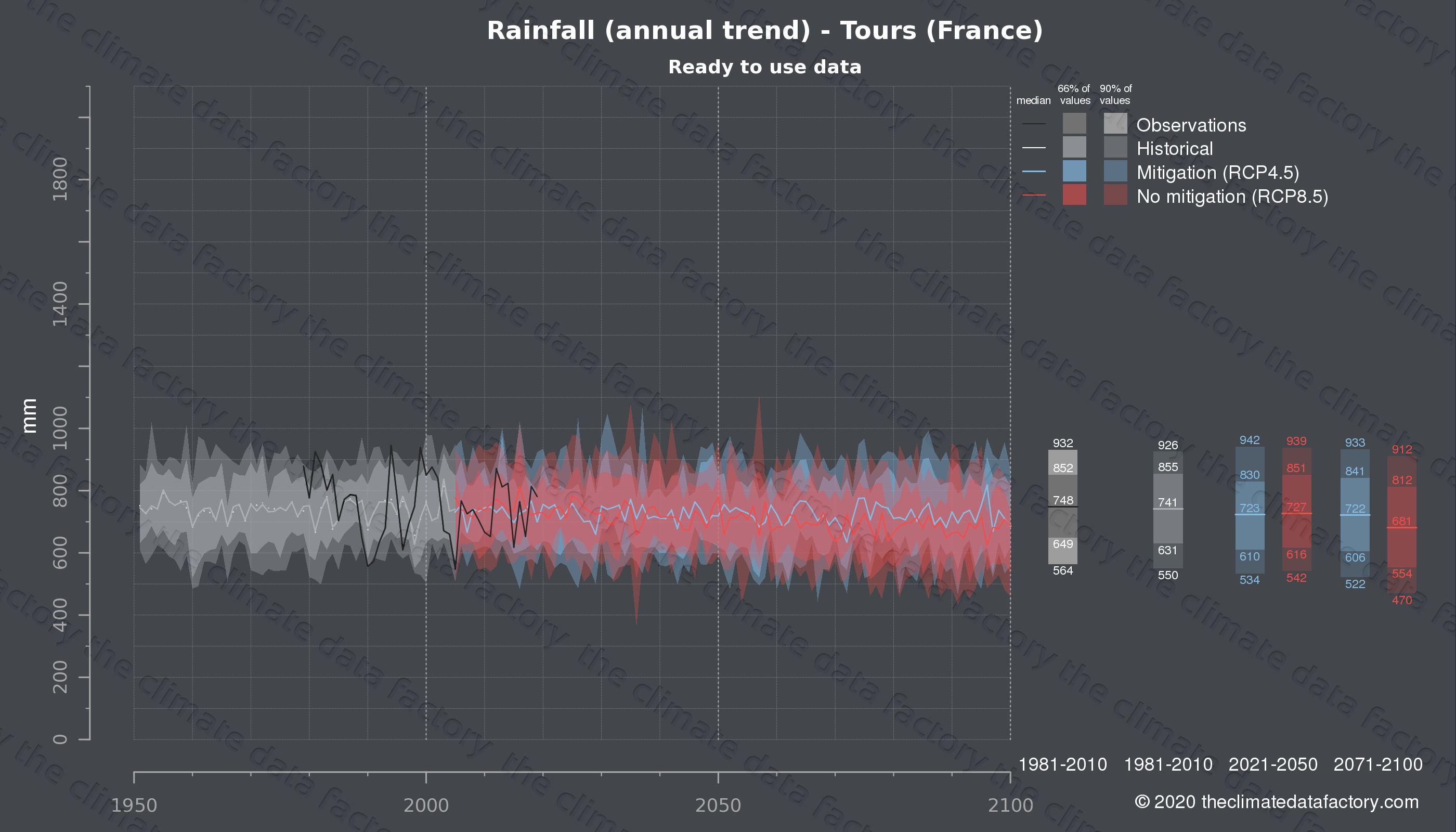 Graphic of projected rainfall for Tours (France) under two climate change mitigation policy scenarios (RCP4.5, RCP8.5). Represented climate data are processed (bias-adjusted and quality controlled) data from IPCC models. https://theclimatedatafactory.com