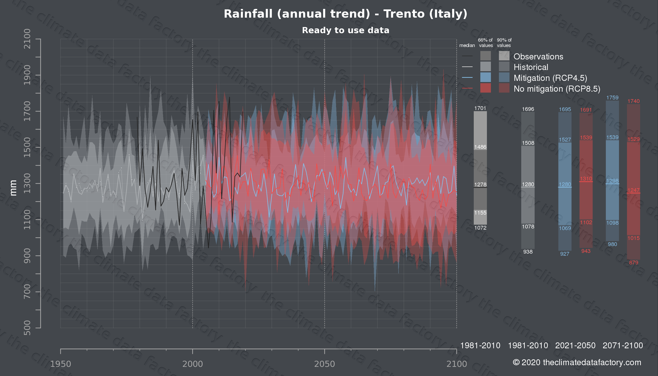 Graphic of projected rainfall for Trento (Italy) under two climate change mitigation policy scenarios (RCP4.5, RCP8.5). Represented climate data are processed (bias-adjusted and quality controlled) data from IPCC models. https://theclimatedatafactory.com