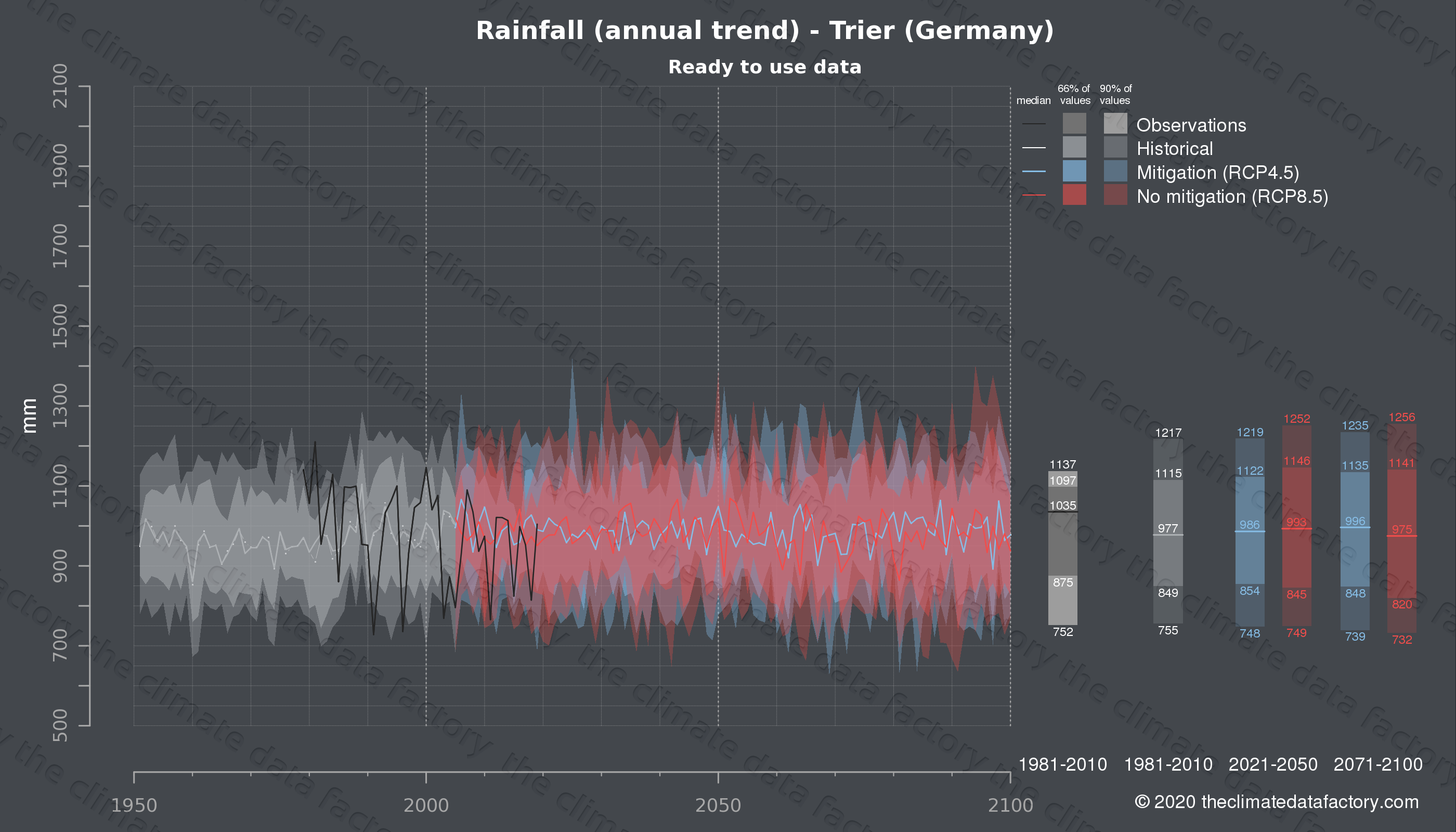 Graphic of projected rainfall for Trier (Germany) under two climate change mitigation policy scenarios (RCP4.5, RCP8.5). Represented climate data are processed (bias-adjusted and quality controlled) data from IPCC models. https://theclimatedatafactory.com