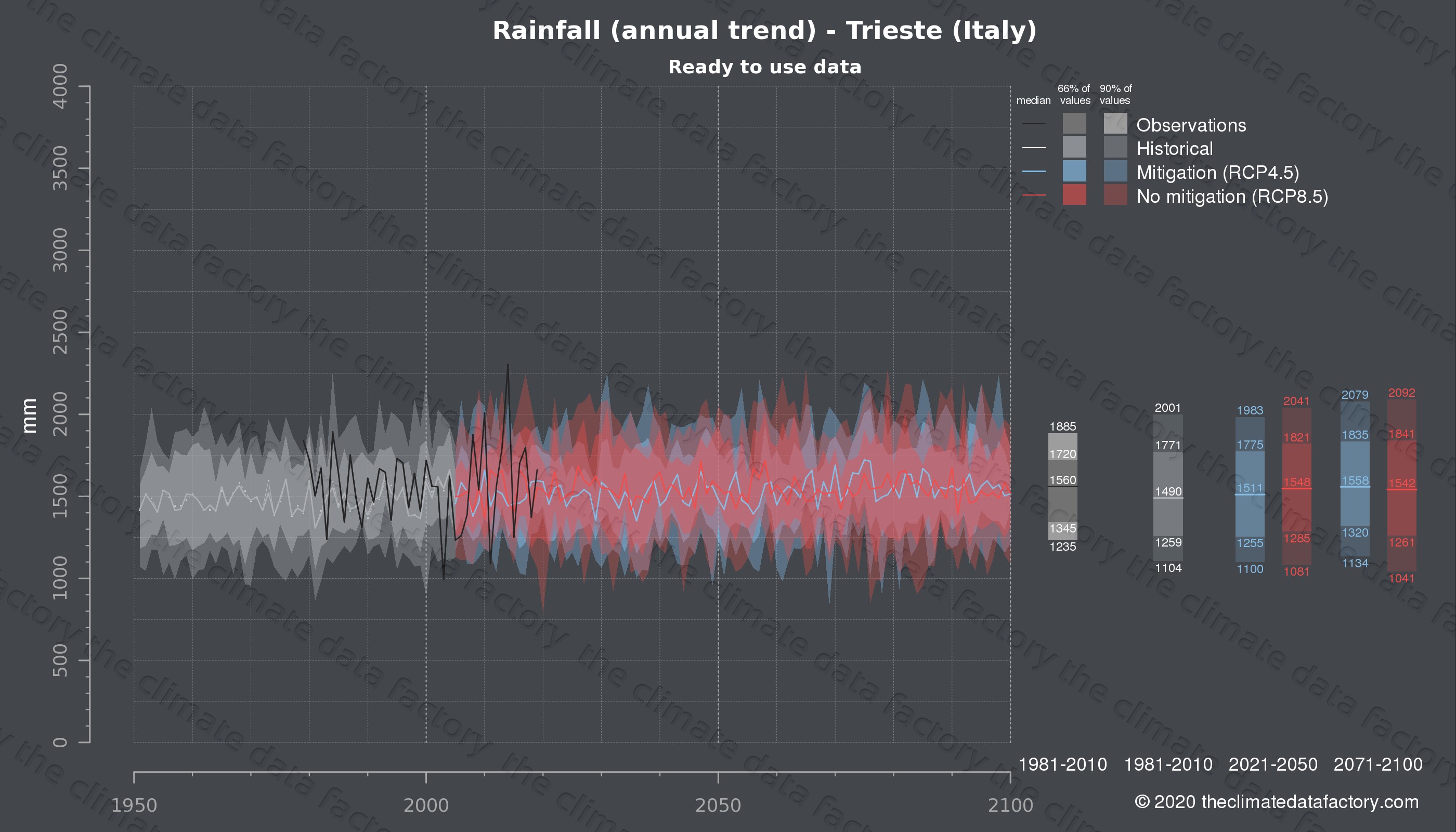 Graphic of projected rainfall for Trieste (Italy) under two climate change mitigation policy scenarios (RCP4.5, RCP8.5). Represented climate data are processed (bias-adjusted and quality controlled) data from IPCC models. https://theclimatedatafactory.com