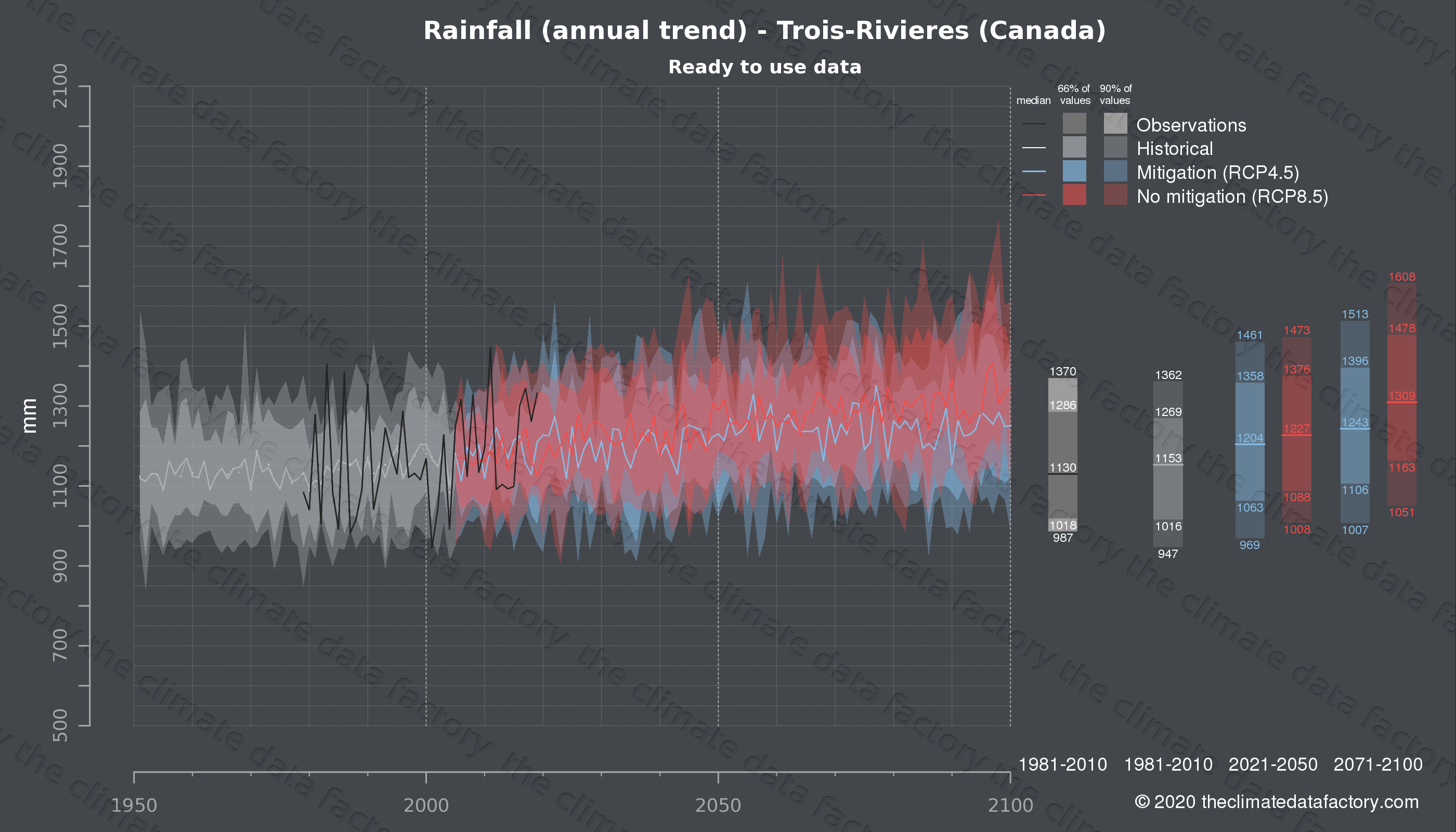 Graphic of projected rainfall for Trois-Rivieres (Canada) under two climate change mitigation policy scenarios (RCP4.5, RCP8.5). Represented climate data are processed (bias-adjusted and quality controlled) data from IPCC models. https://theclimatedatafactory.com