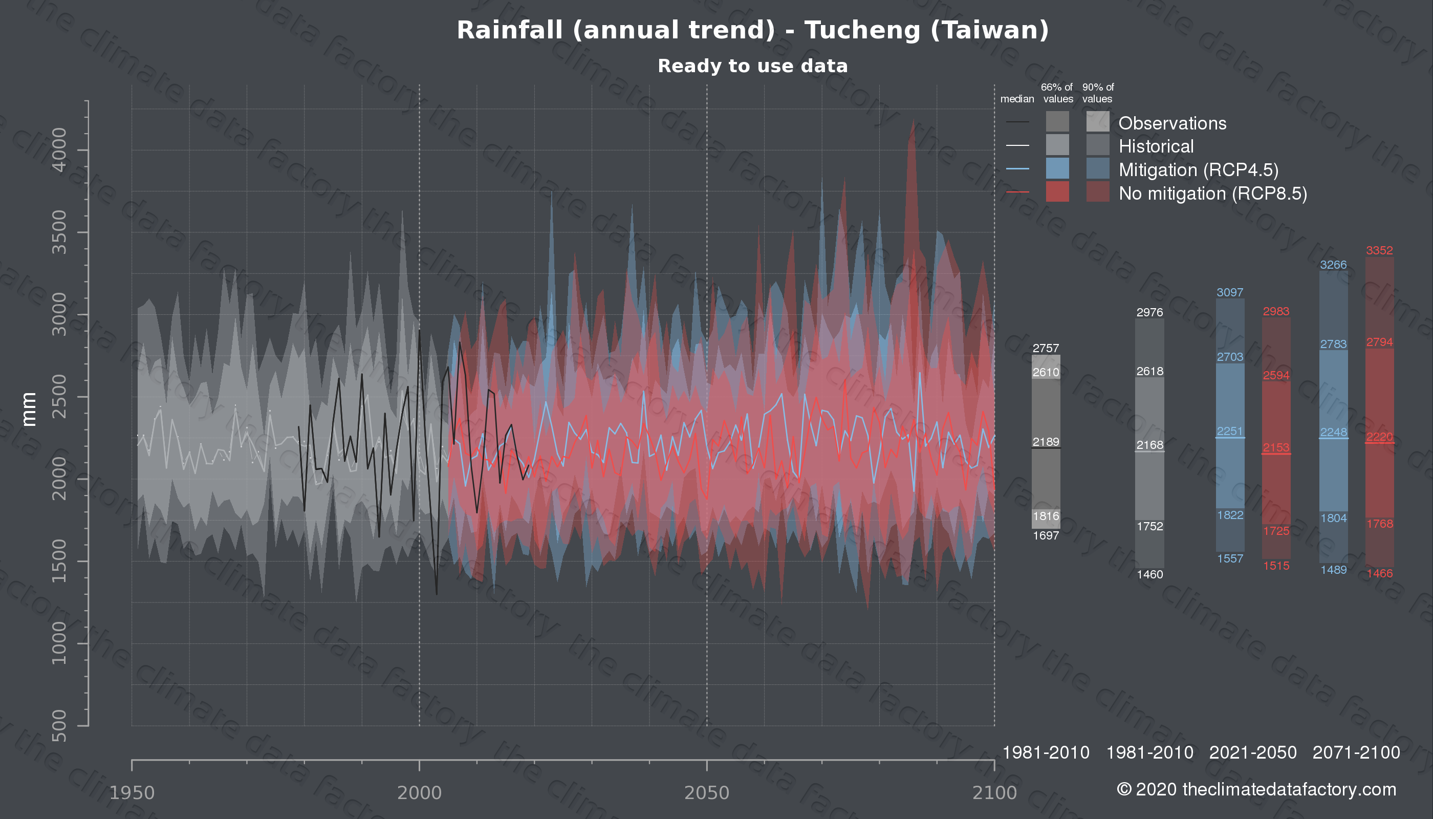 Graphic of projected rainfall for Tucheng (Taiwan) under two climate change mitigation policy scenarios (RCP4.5, RCP8.5). Represented climate data are processed (bias-adjusted and quality controlled) data from IPCC models. https://theclimatedatafactory.com